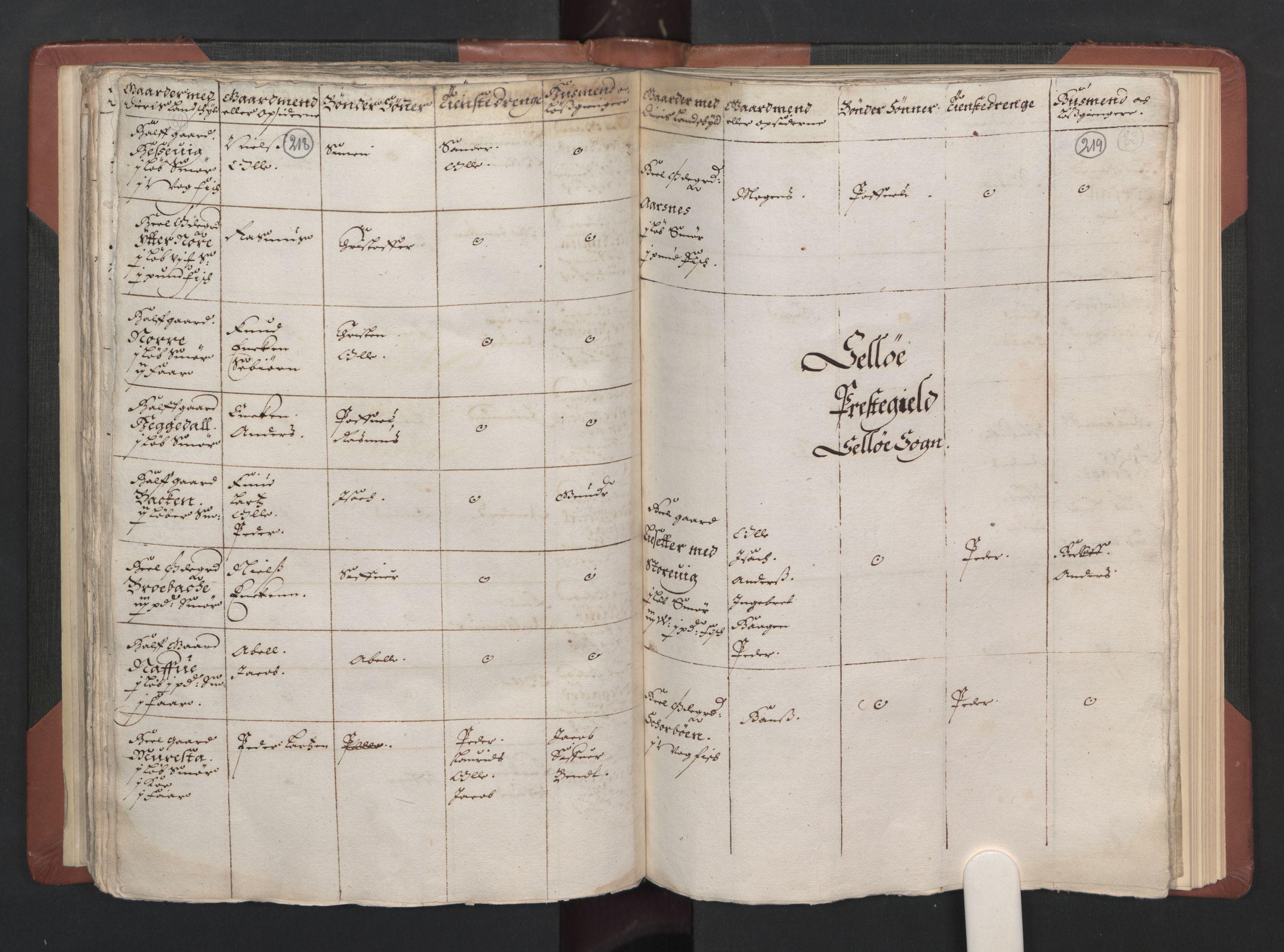 RA, Fogdenes og sorenskrivernes manntall 1664-1666, nr. 15: Nordfjord fogderi og Sunnfjord fogderi, 1664, s. 218-219