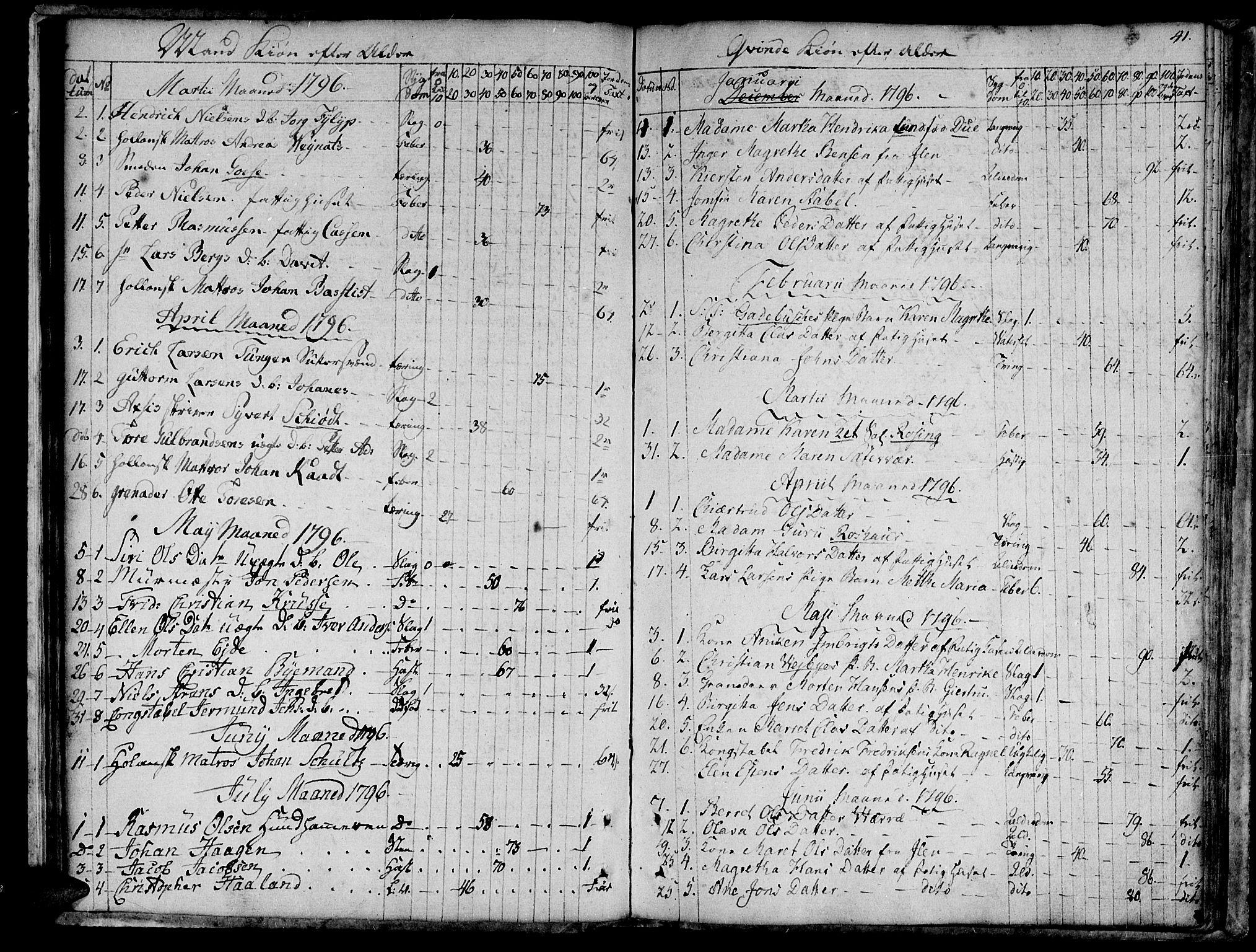 SAT, Ministerialprotokoller, klokkerbøker og fødselsregistre - Sør-Trøndelag, 601/L0040: Ministerialbok nr. 601A08, 1783-1818, s. 41