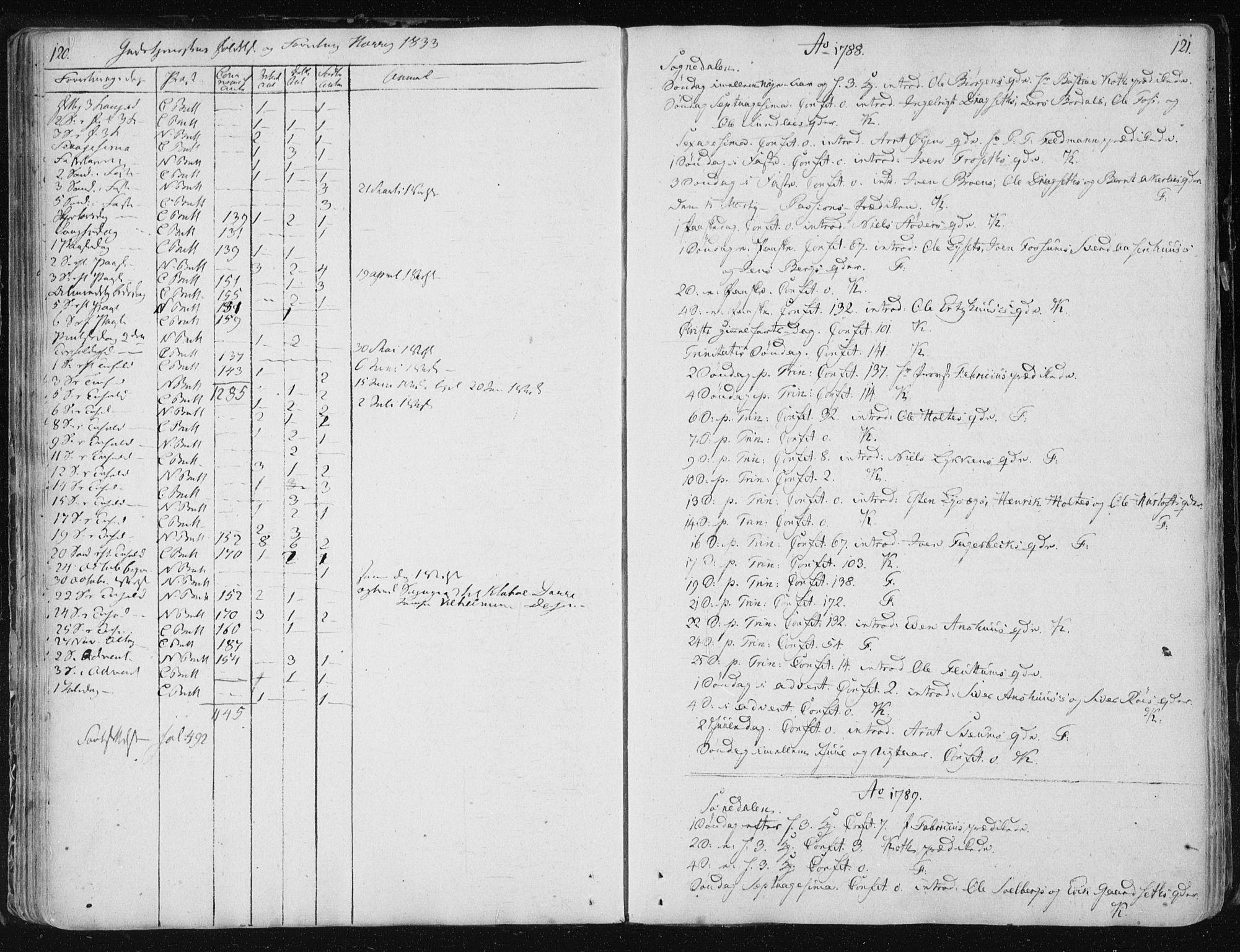 SAT, Ministerialprotokoller, klokkerbøker og fødselsregistre - Sør-Trøndelag, 687/L0994: Ministerialbok nr. 687A03 /3, 1788-1815, s. 120-121