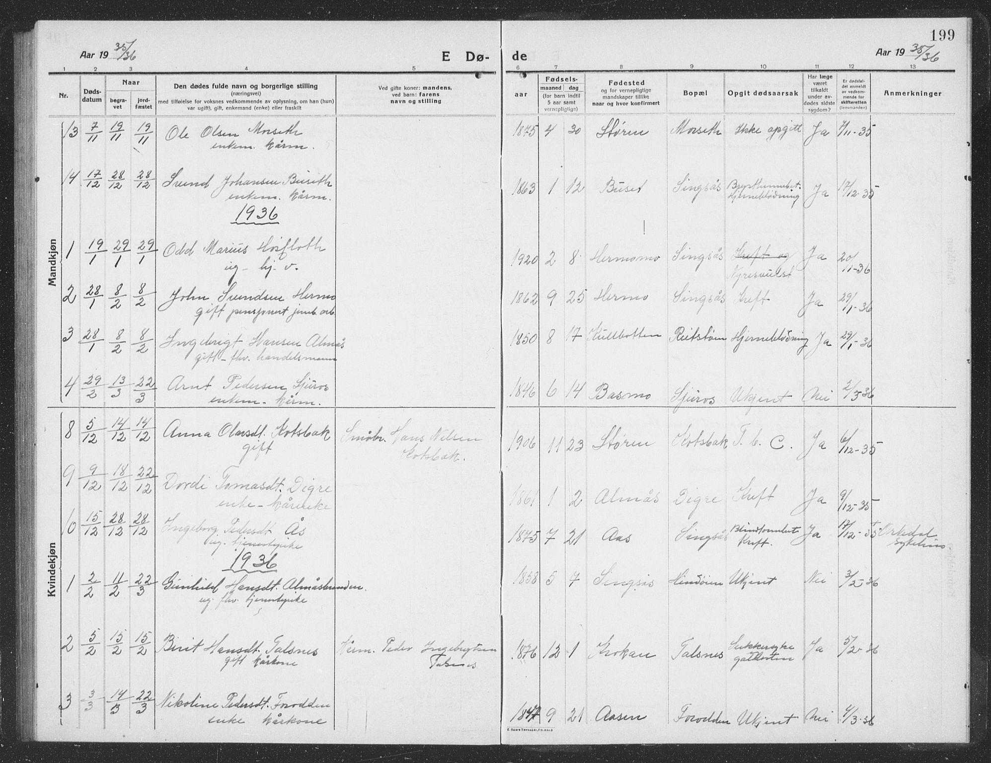SAT, Ministerialprotokoller, klokkerbøker og fødselsregistre - Sør-Trøndelag, 688/L1030: Klokkerbok nr. 688C05, 1916-1939, s. 199