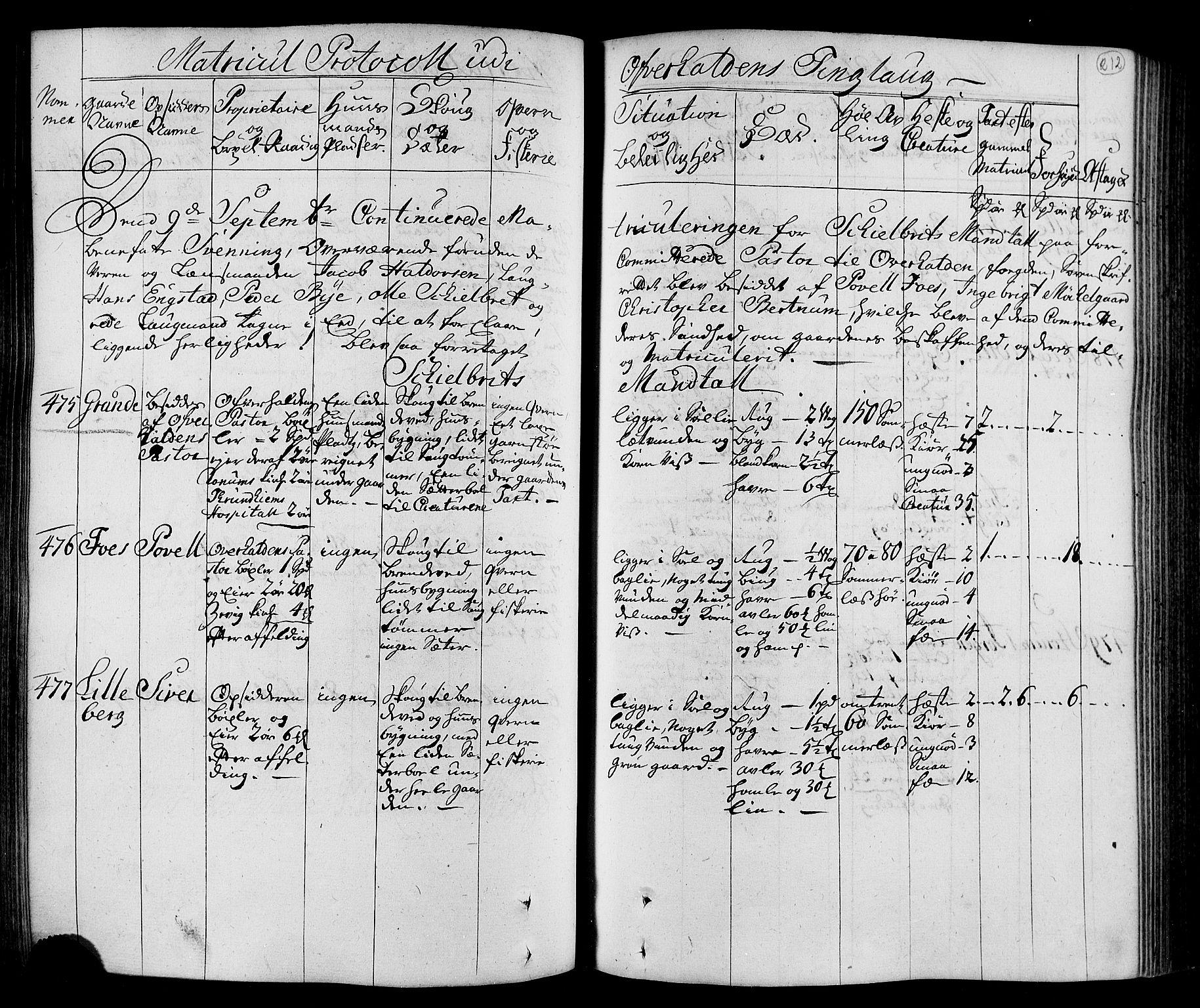 RA, Rentekammeret inntil 1814, Realistisk ordnet avdeling, N/Nb/Nbf/L0168: Namdalen eksaminasjonsprotokoll, 1723, s. 211b-212a