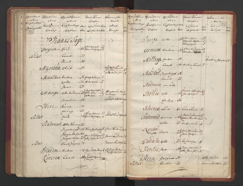 RA, Manntallet 1701, nr. 11: Nordmøre fogderi og Romsdal fogderi, 1701, s. 250-251