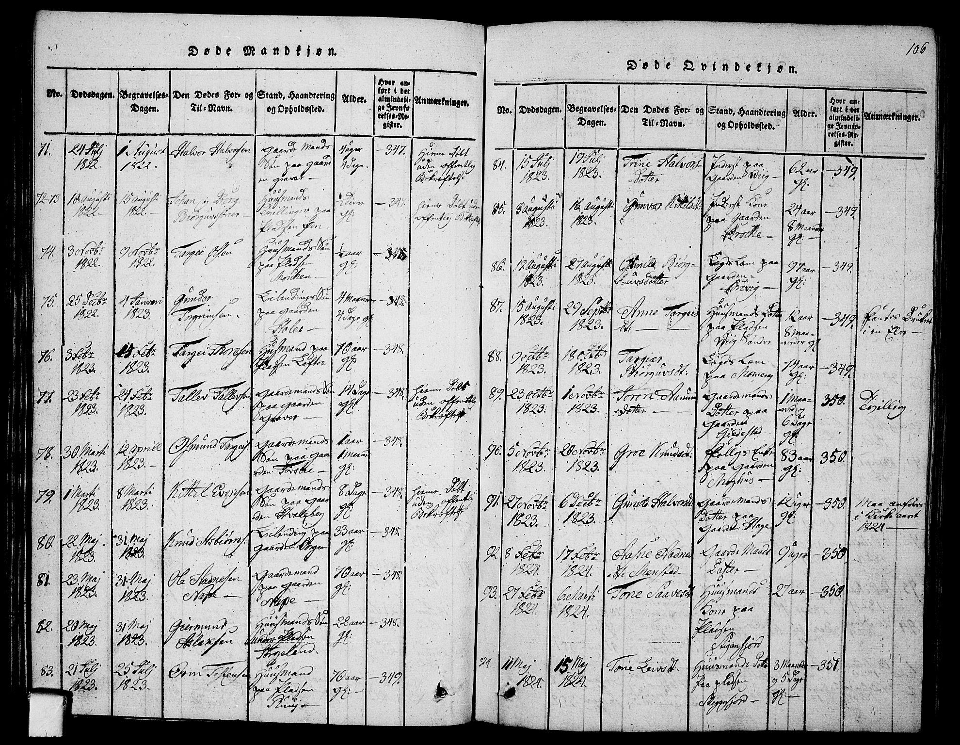 SAKO, Fyresdal kirkebøker, G/Ga/L0001: Klokkerbok nr. I 1, 1816-1840, s. 106