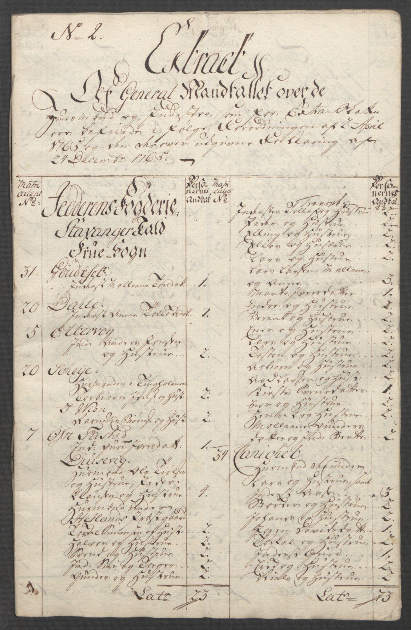 RA, Rentekammeret inntil 1814, Reviderte regnskaper, Fogderegnskap, R46/L2836: Ekstraskatten Jæren og Dalane, 1764-1766, s. 271