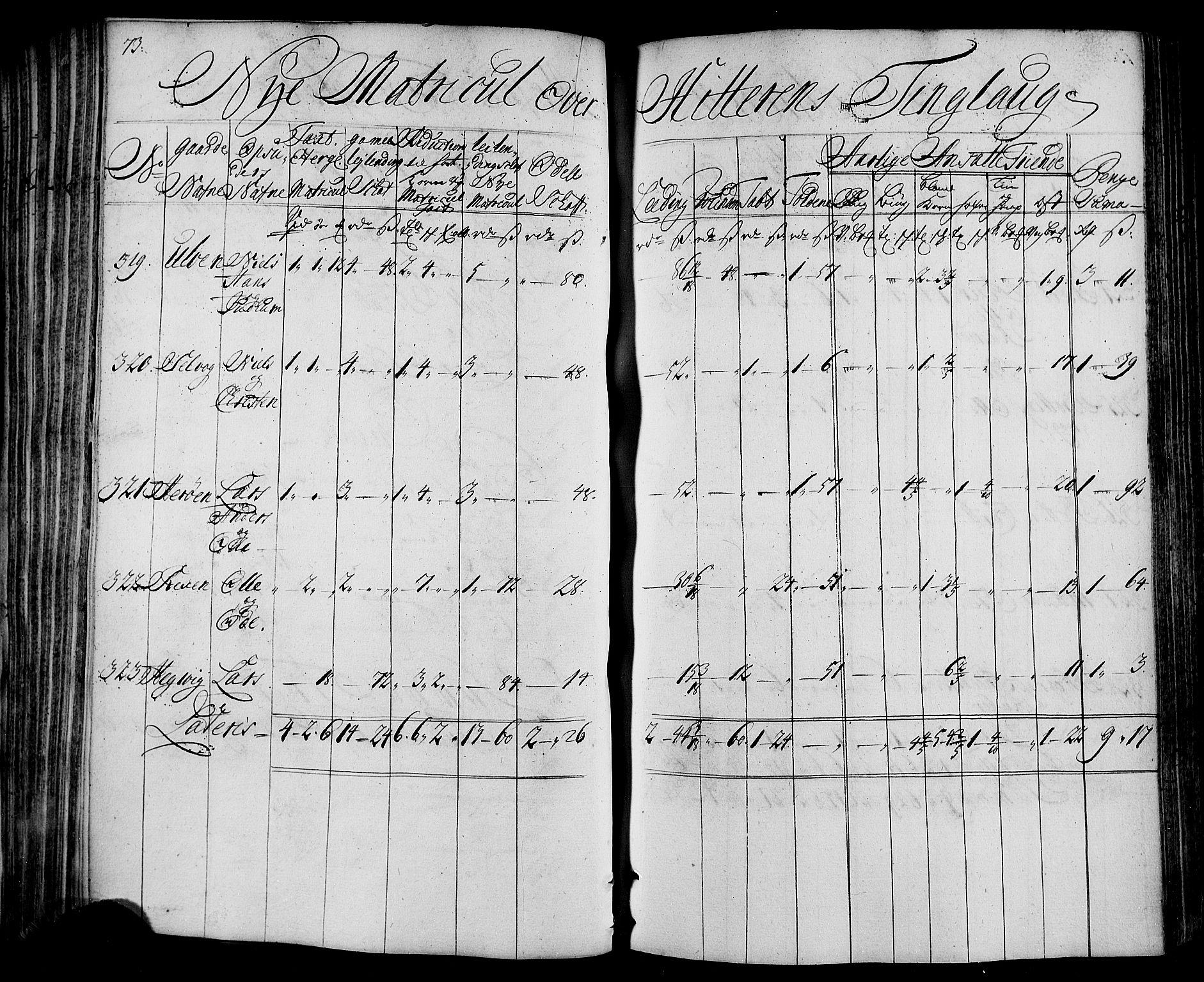 RA, Rentekammeret inntil 1814, Realistisk ordnet avdeling, N/Nb/Nbf/L0163: Fosen matrikkelprotokoll, 1723, s. 73