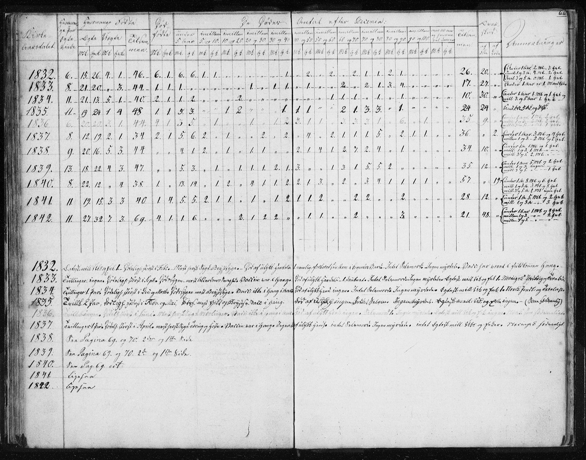 SAT, Ministerialprotokoller, klokkerbøker og fødselsregistre - Sør-Trøndelag, 616/L0405: Ministerialbok nr. 616A02, 1831-1842, s. 66