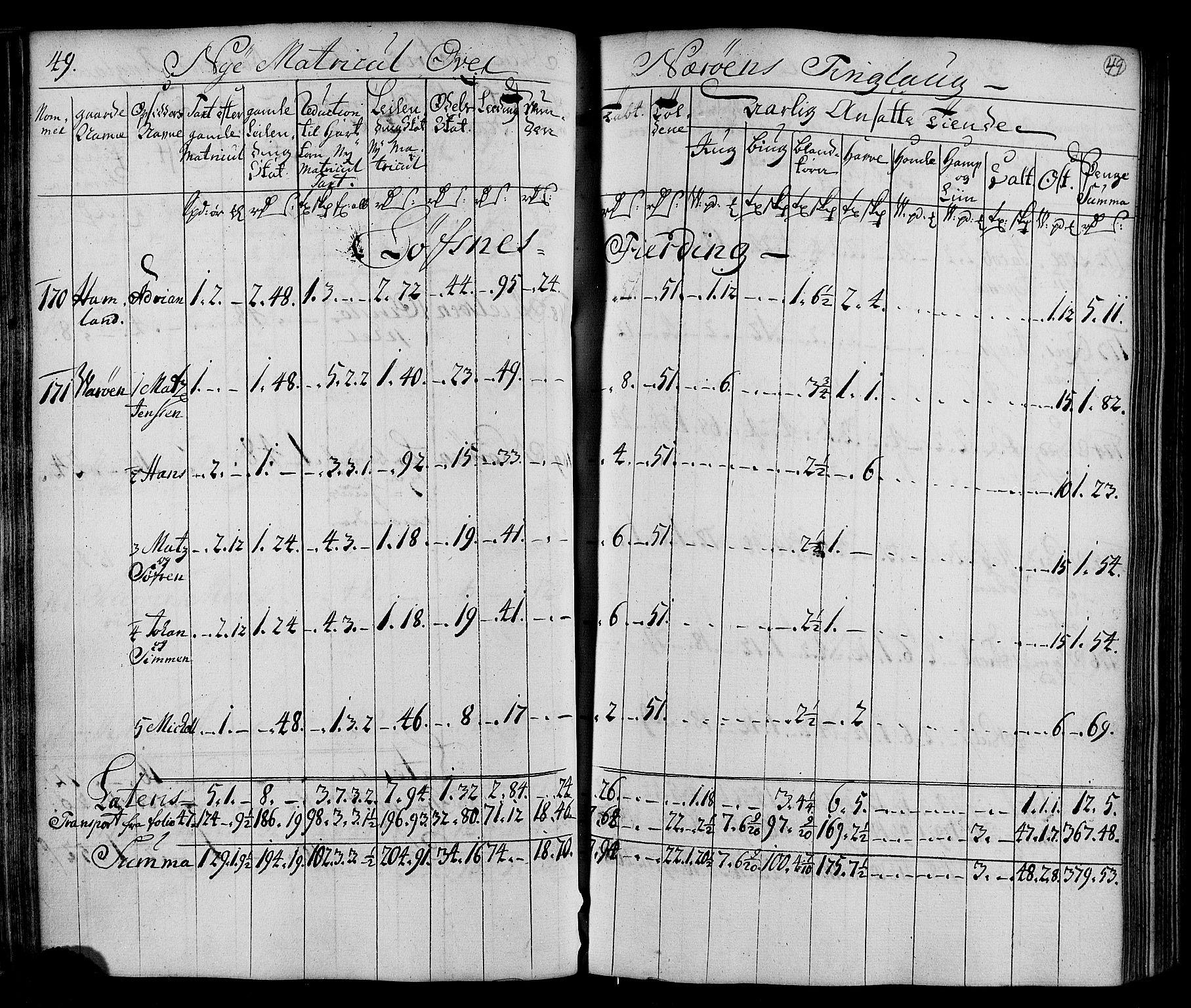 RA, Rentekammeret inntil 1814, Realistisk ordnet avdeling, N/Nb/Nbf/L0169: Namdalen matrikkelprotokoll, 1723, s. 48b-49a