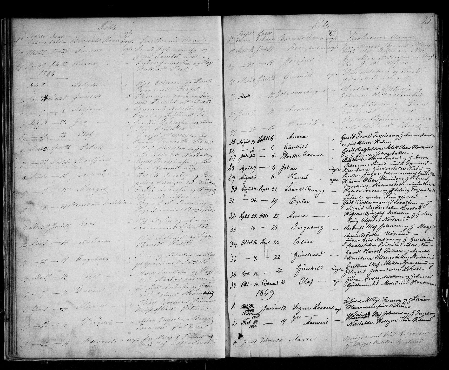 SAKO, Kviteseid kirkebøker, G/Ga/L0001: Klokkerbok nr. I 1, 1850-1893, s. 25