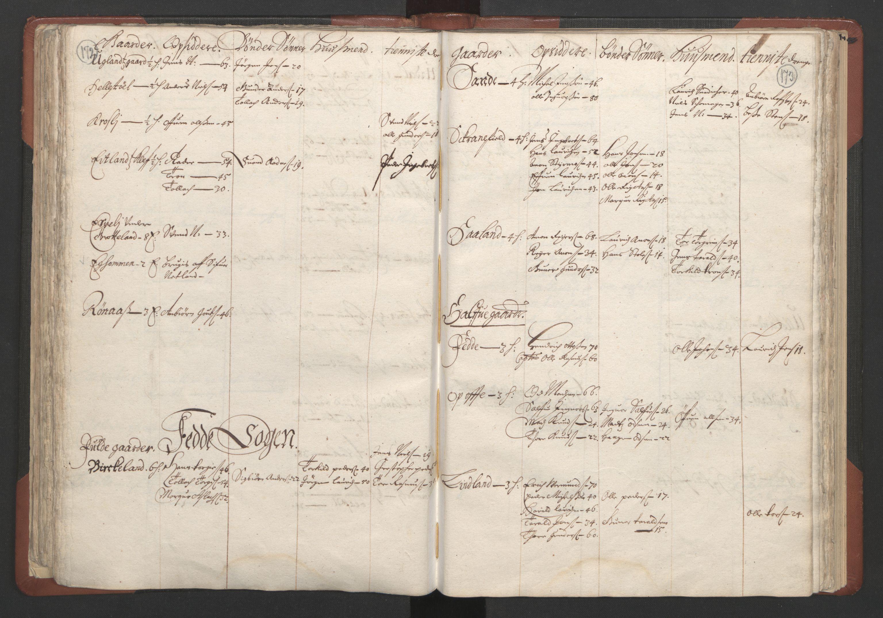 RA, Fogdenes og sorenskrivernes manntall 1664-1666, nr. 10: Lista len, 1664, s. 172-173