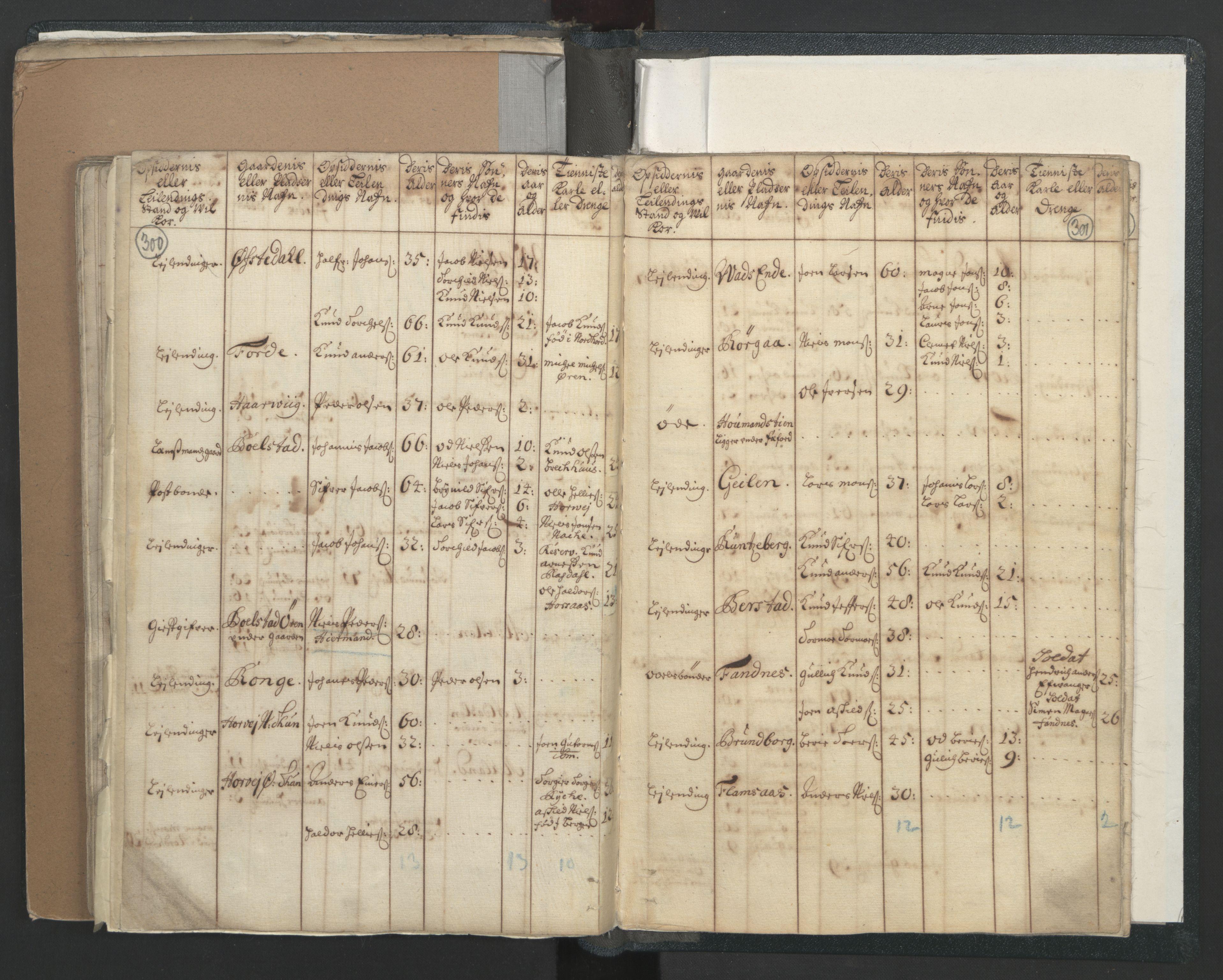 RA, Manntallet 1701, nr. 7: Nordhordland og Voss fogderi, 1701, s. 300-301