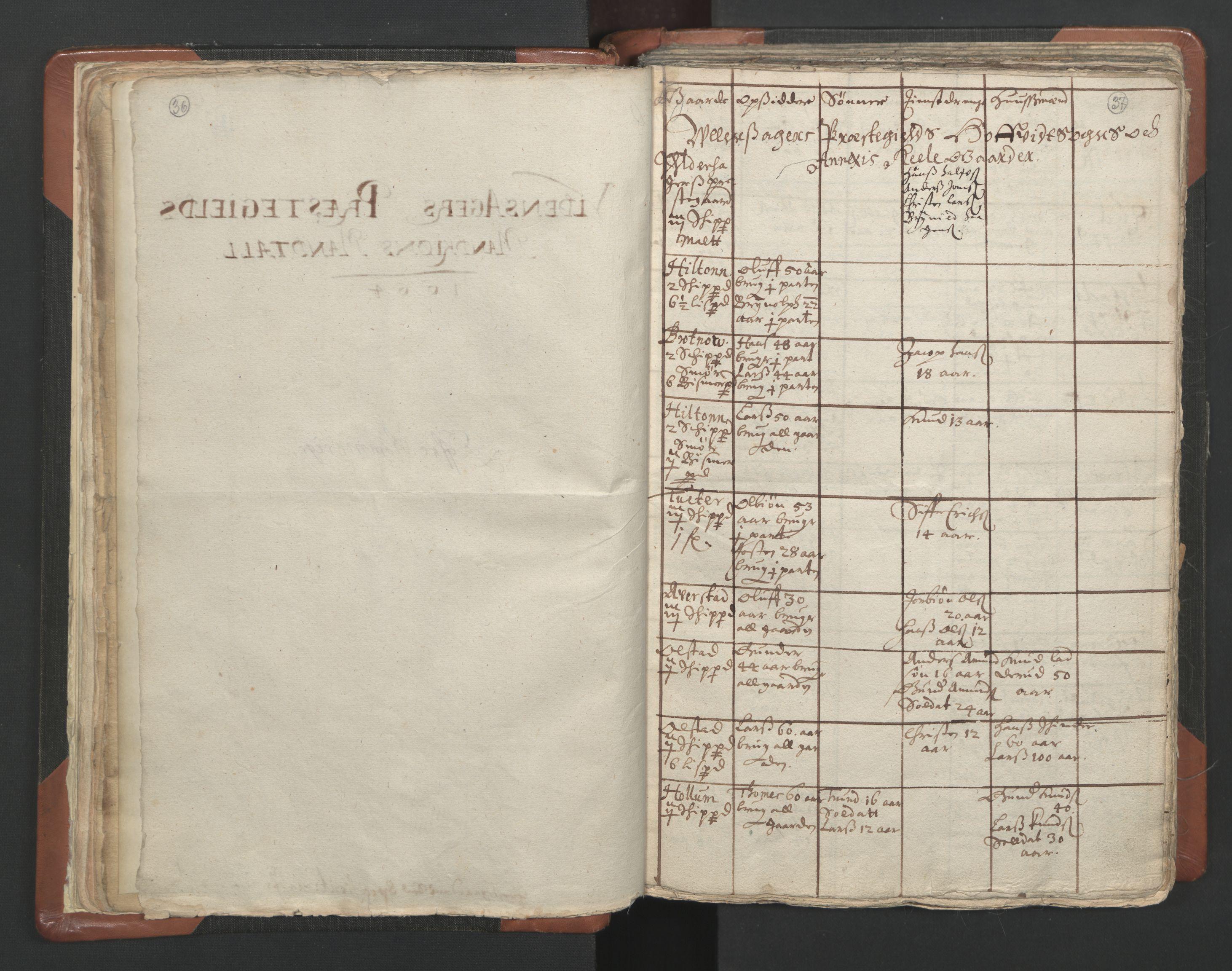 RA, Sogneprestenes manntall 1664-1666, nr. 4: Øvre Romerike prosti, 1664-1666, s. 36-37