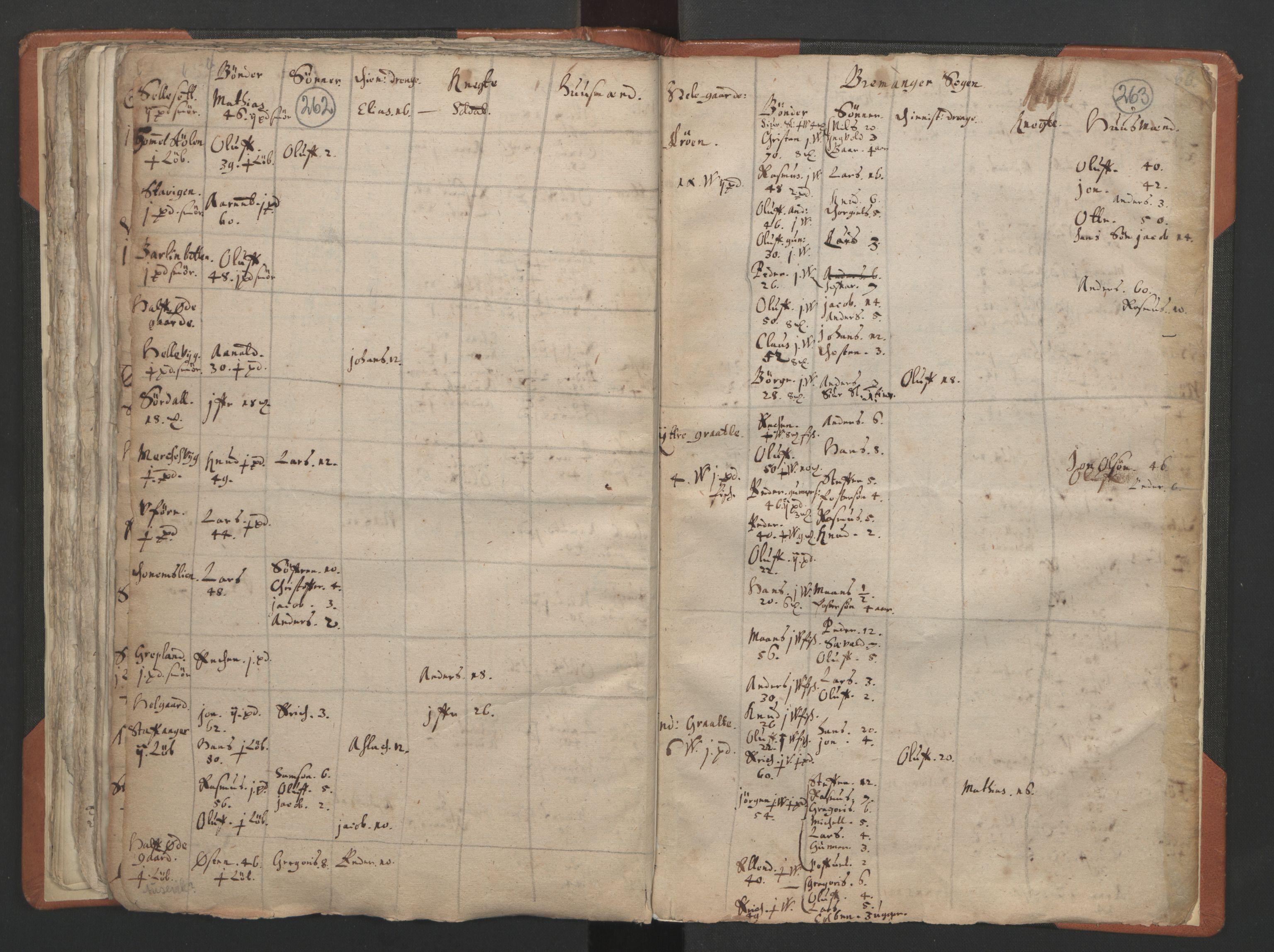 RA, Sogneprestenes manntall 1664-1666, nr. 24: Sunnfjord prosti, 1664-1666, s. 262-263