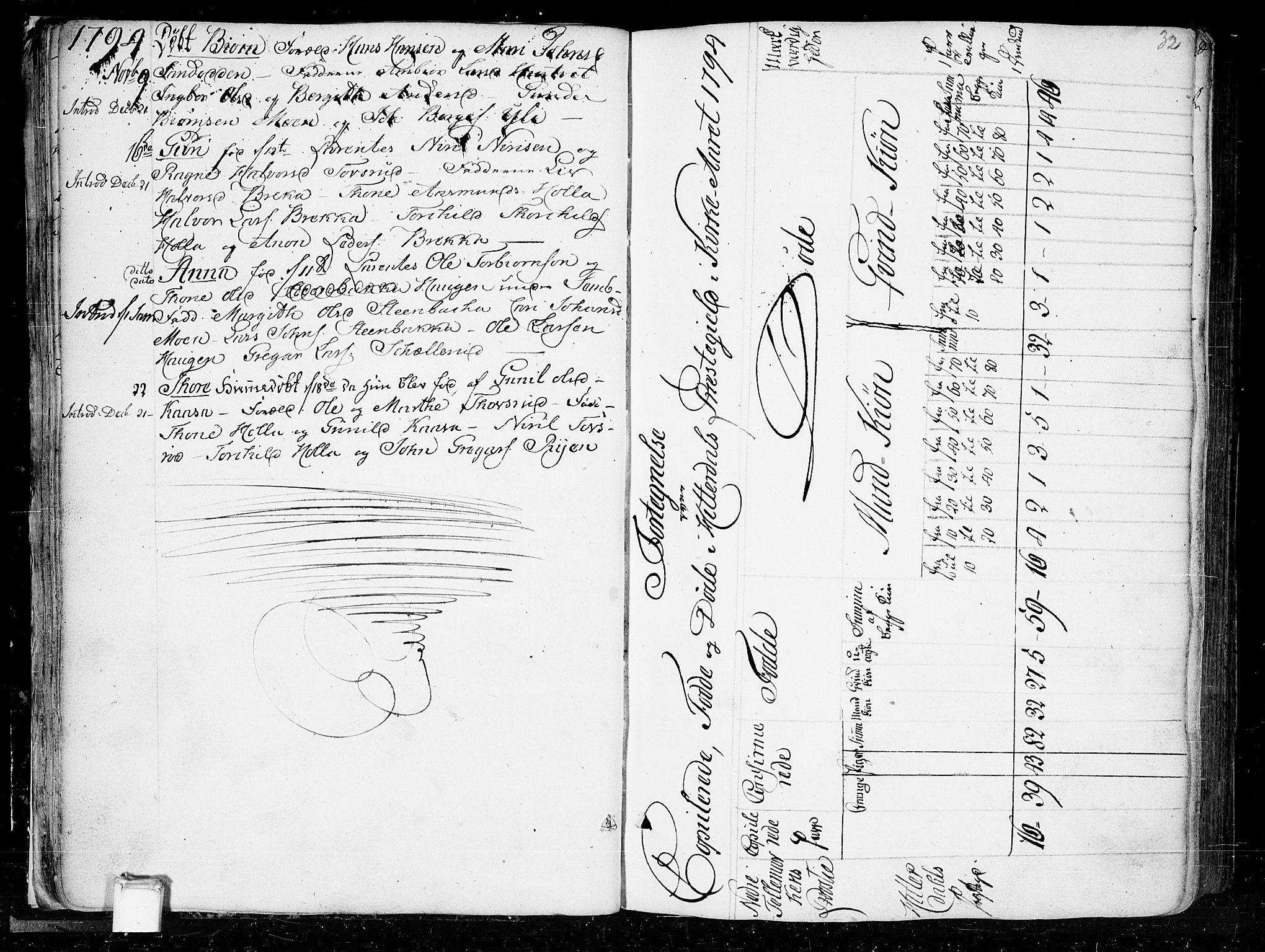 SAKO, Heddal kirkebøker, F/Fa/L0004: Ministerialbok nr. I 4, 1784-1814, s. 32