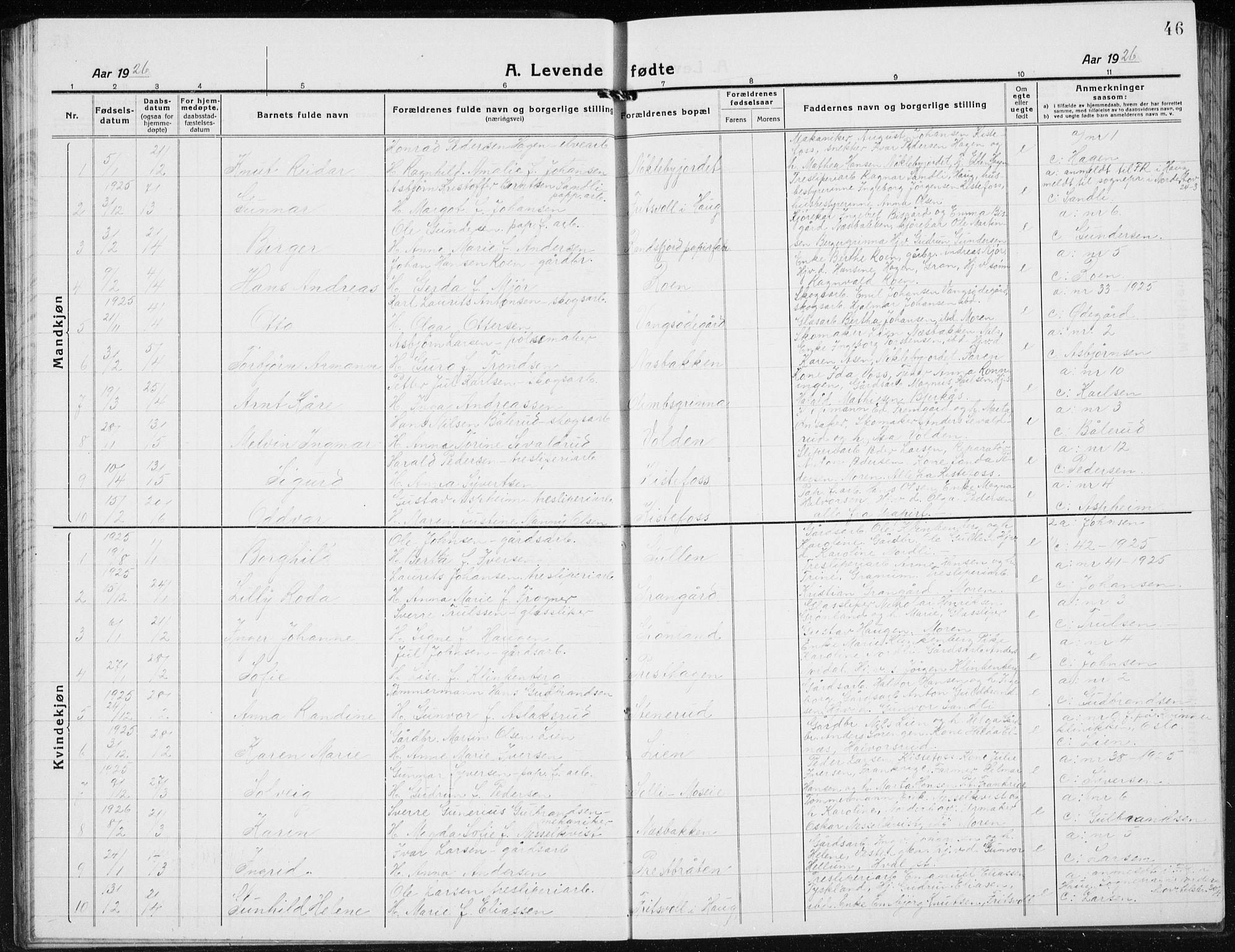 SAH, Jevnaker prestekontor, Klokkerbok nr. 5, 1919-1934, s. 46