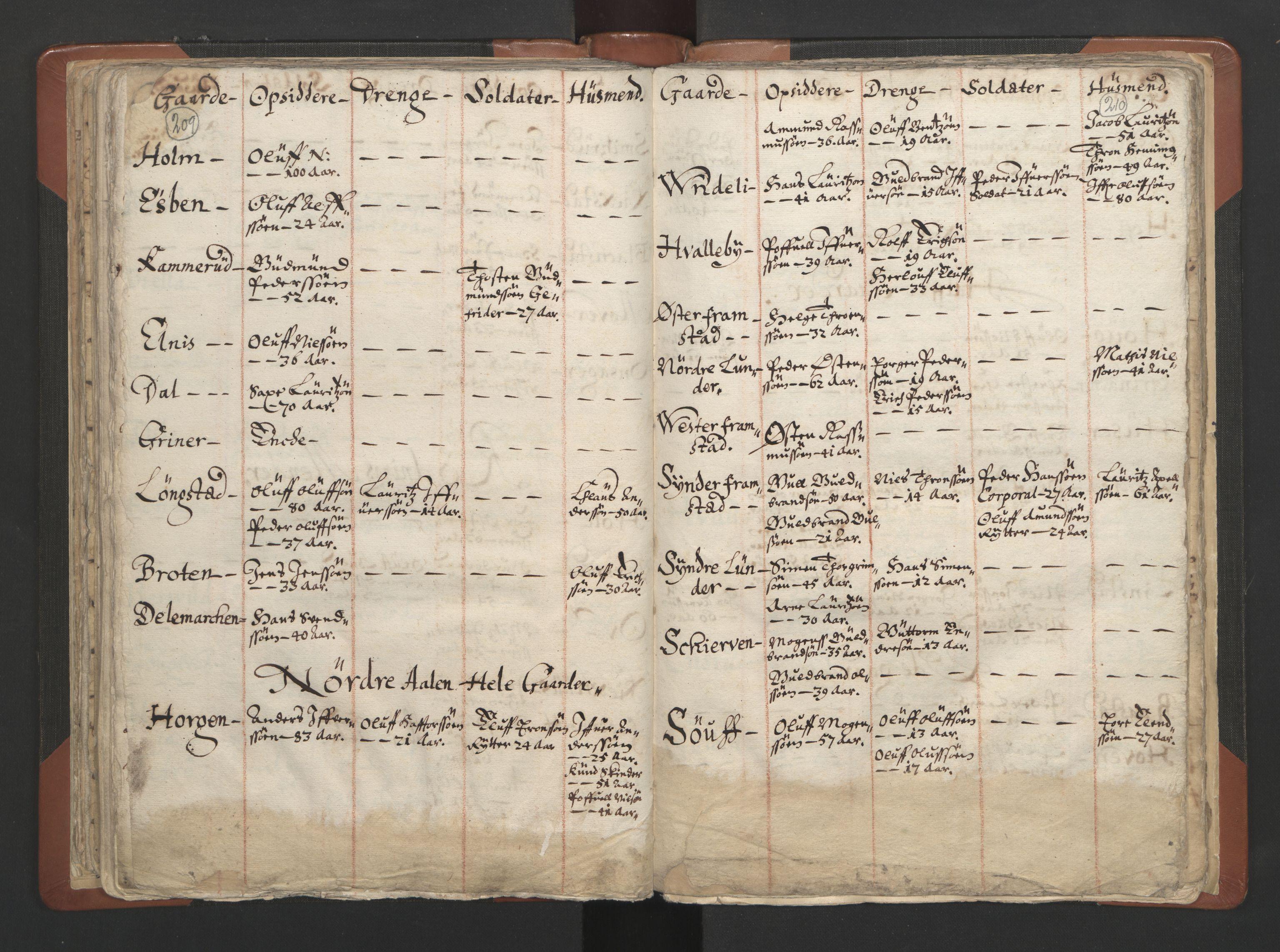 RA, Sogneprestenes manntall 1664-1666, nr. 7: Hadeland prosti, 1664-1666, s. 209-210