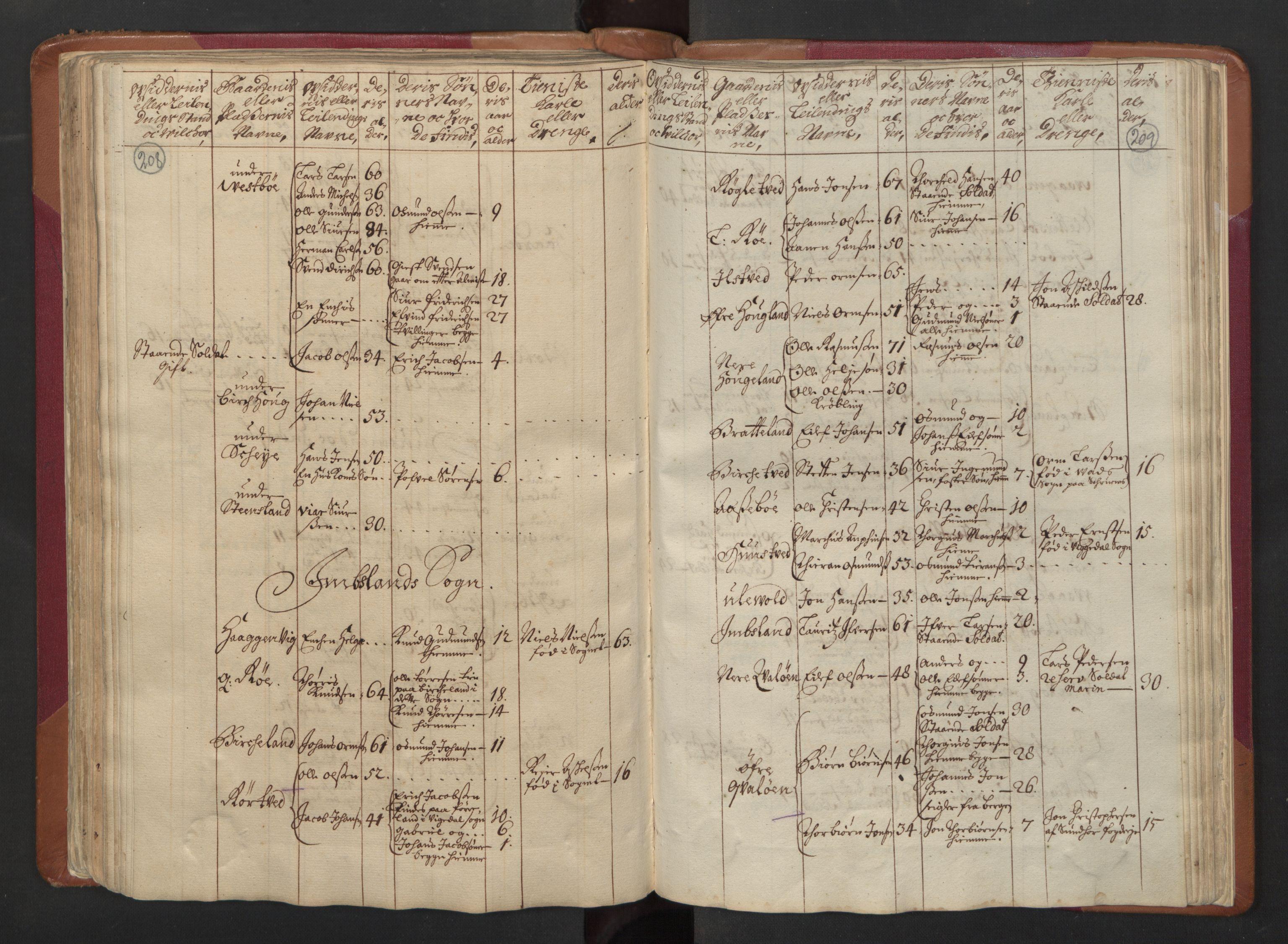 RA, Manntallet 1701, nr. 5: Ryfylke fogderi, 1701, s. 208-209