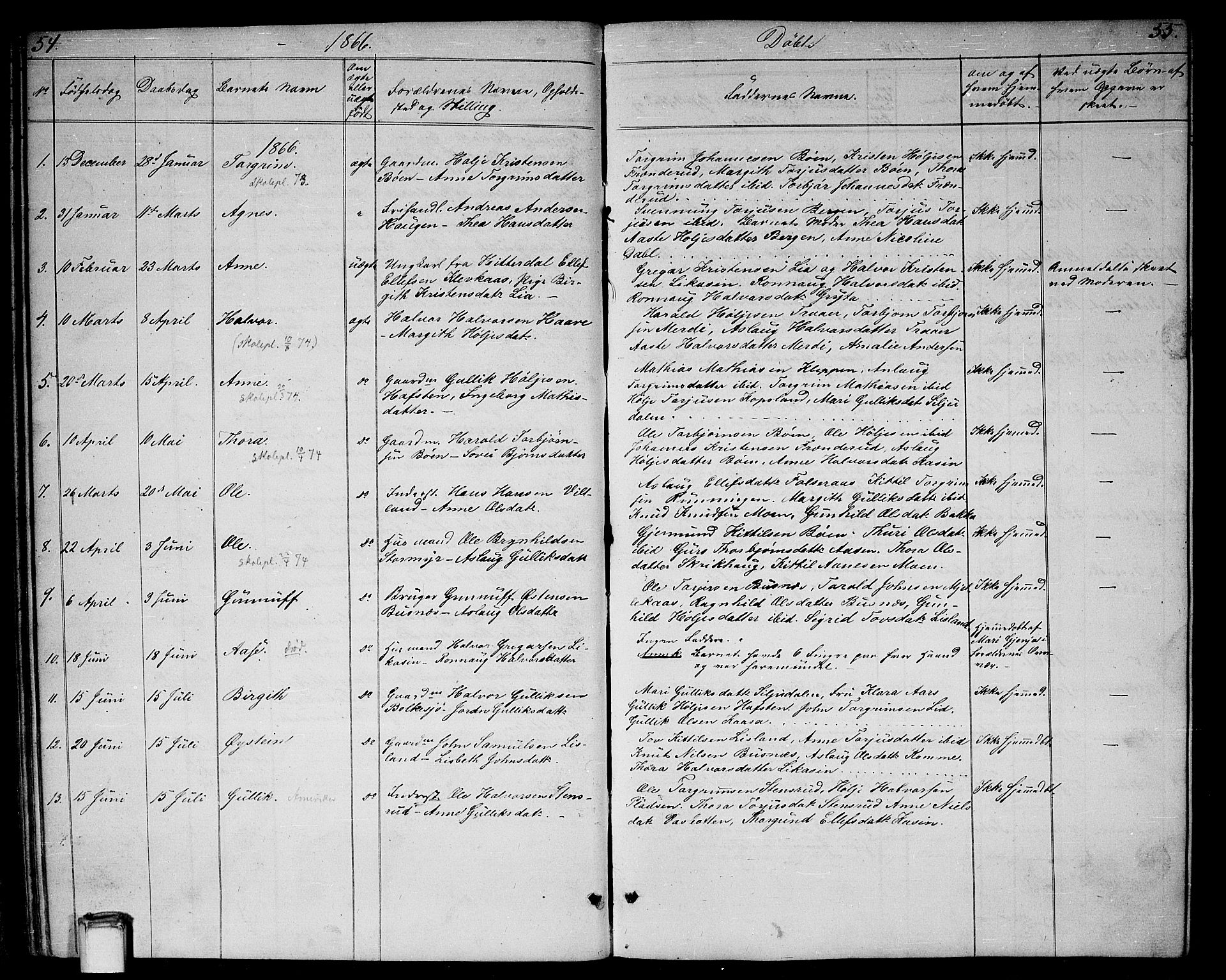 SAKO, Gransherad kirkebøker, G/Ga/L0002: Klokkerbok nr. I 2, 1854-1886, s. 54-55