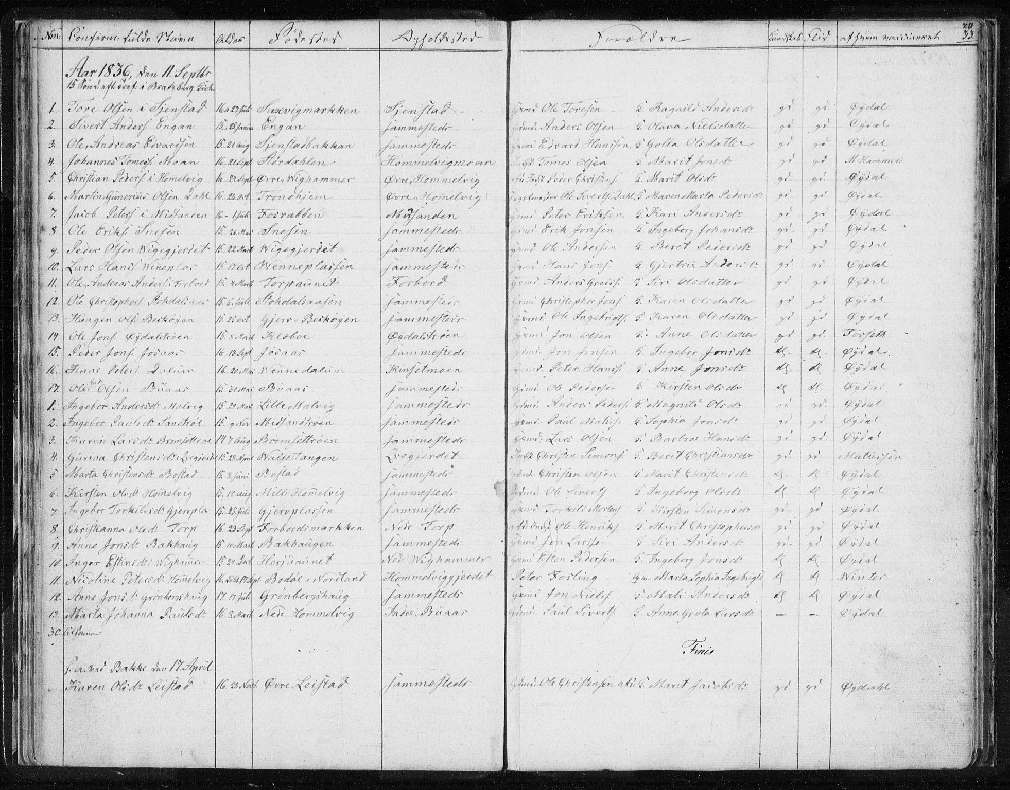 SAT, Ministerialprotokoller, klokkerbøker og fødselsregistre - Sør-Trøndelag, 616/L0405: Ministerialbok nr. 616A02, 1831-1842, s. 33