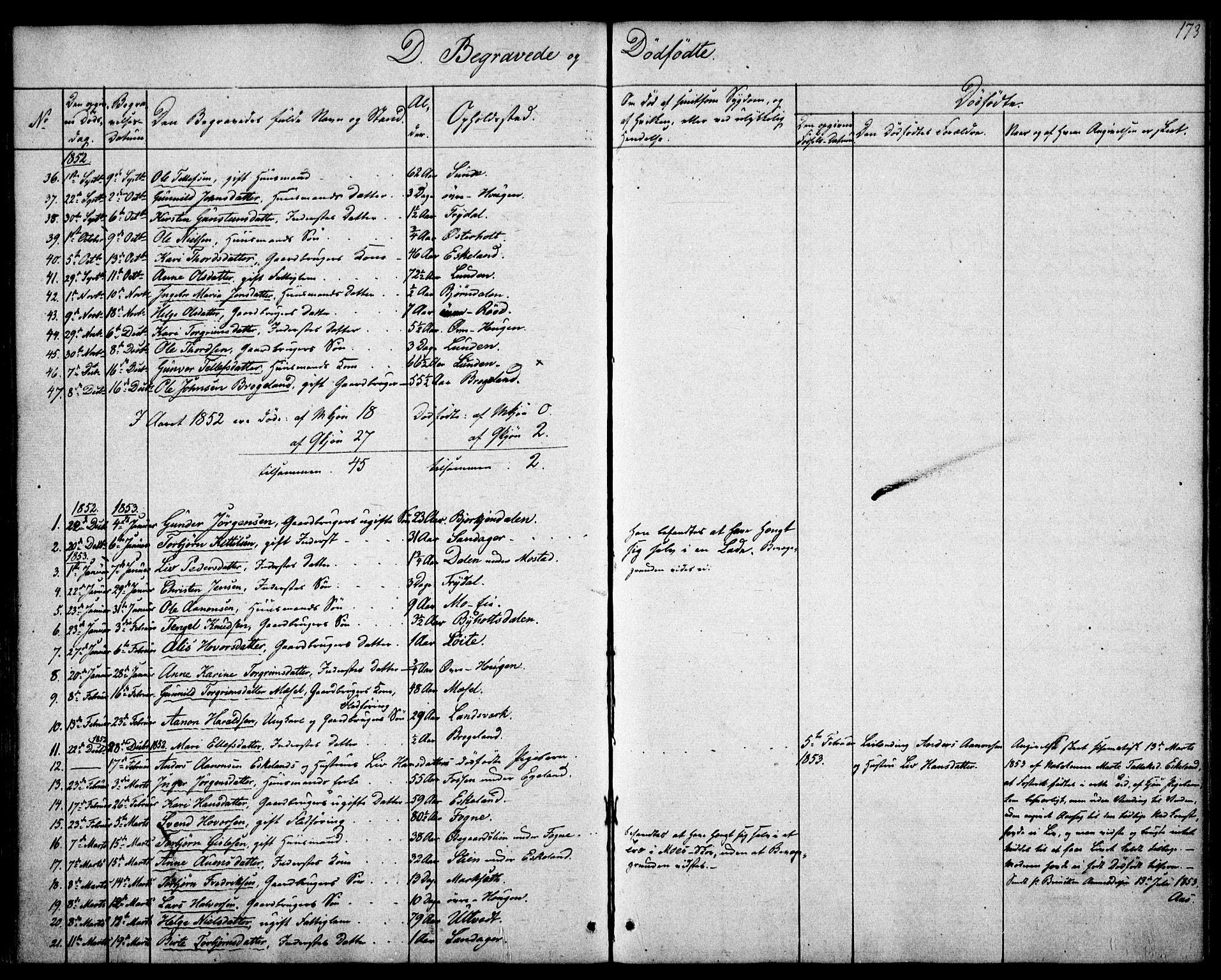 SAK, Gjerstad sokneprestkontor, F/Fa/Faa/L0006: Ministerialbok nr. A 6, 1841-1857, s. 173