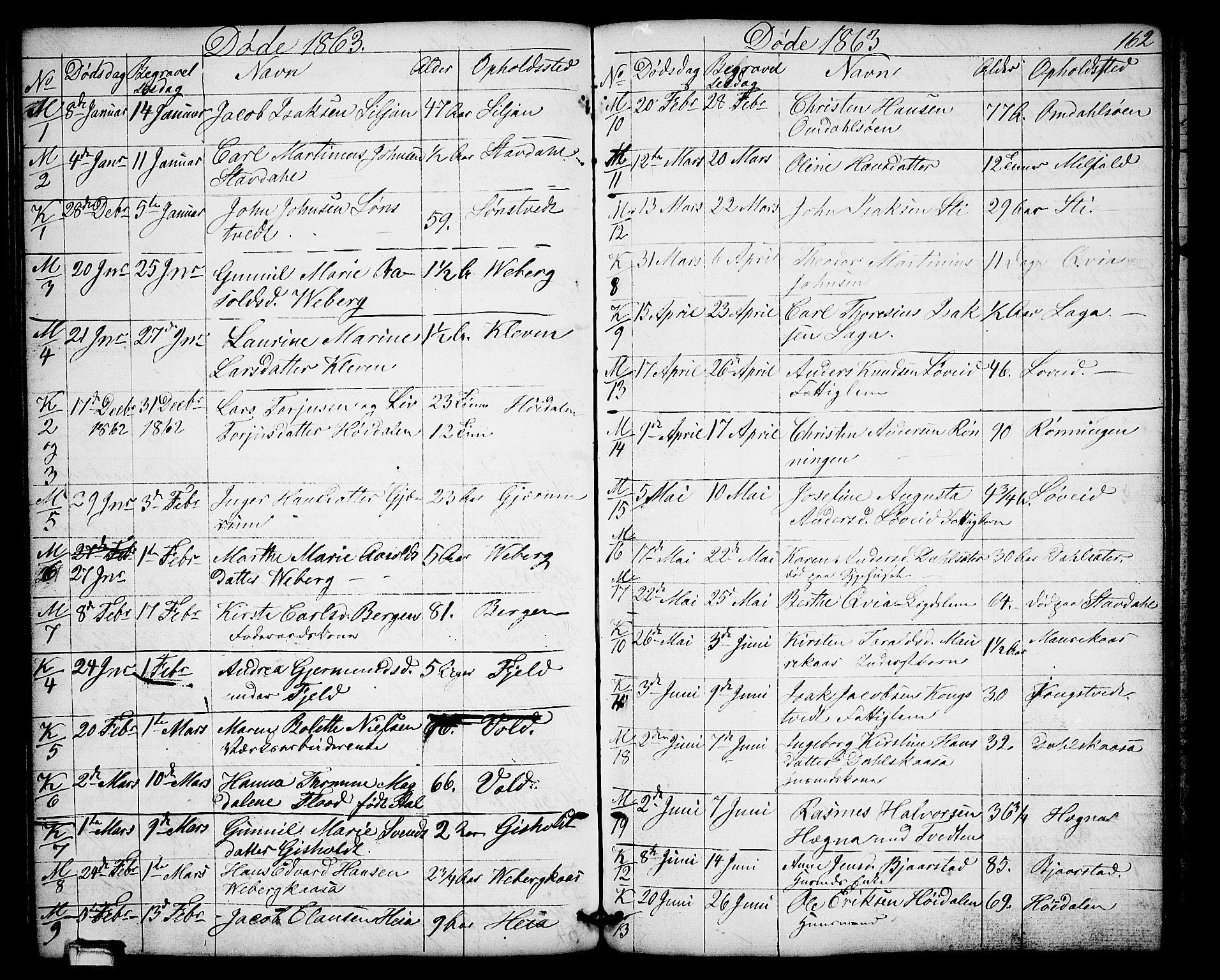 SAKO, Solum kirkebøker, G/Gb/L0002: Klokkerbok nr. II 2, 1859-1879, s. 162