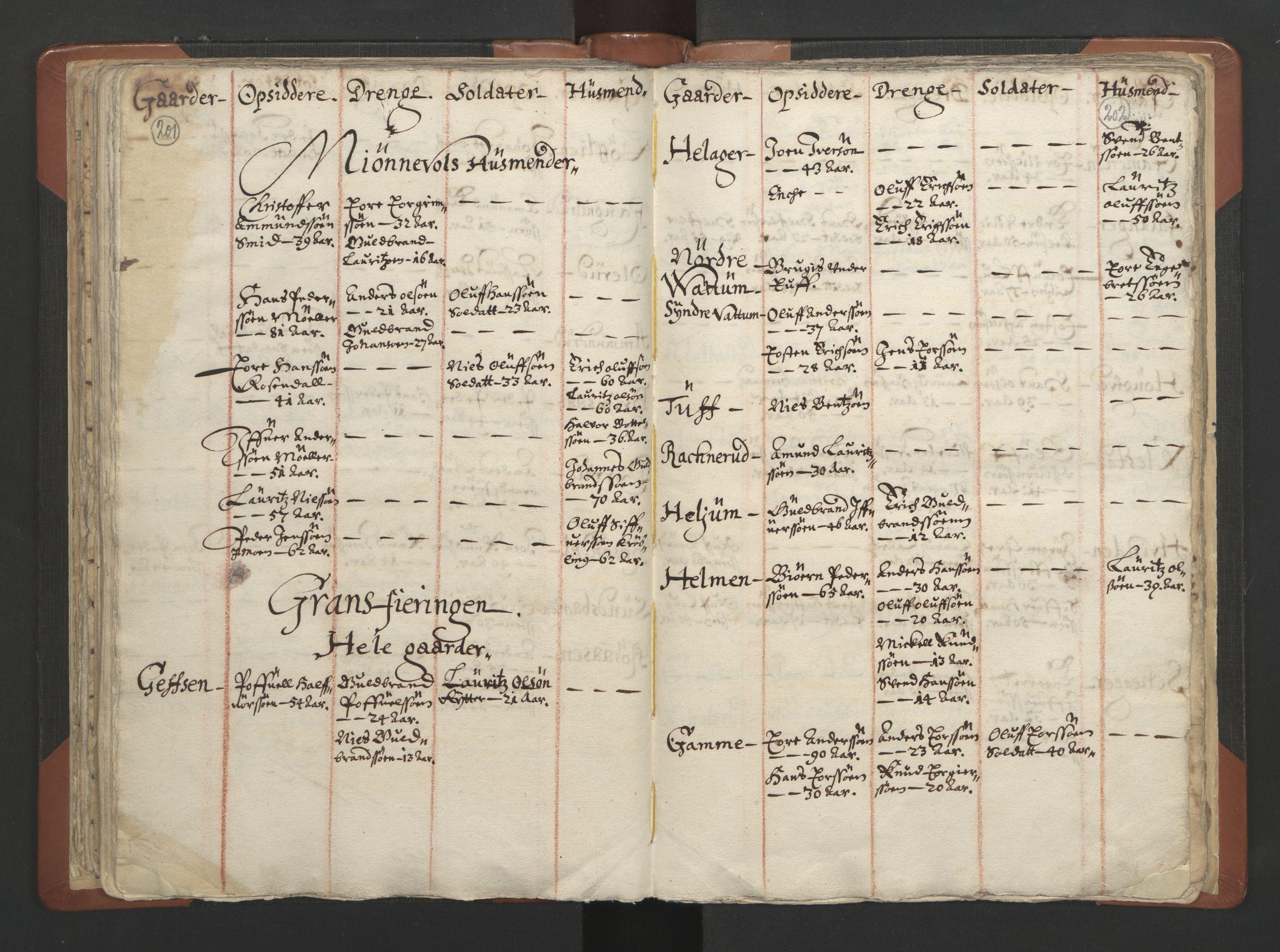 RA, Sogneprestenes manntall 1664-1666, nr. 7: Hadeland prosti, 1664-1666, s. 201-202