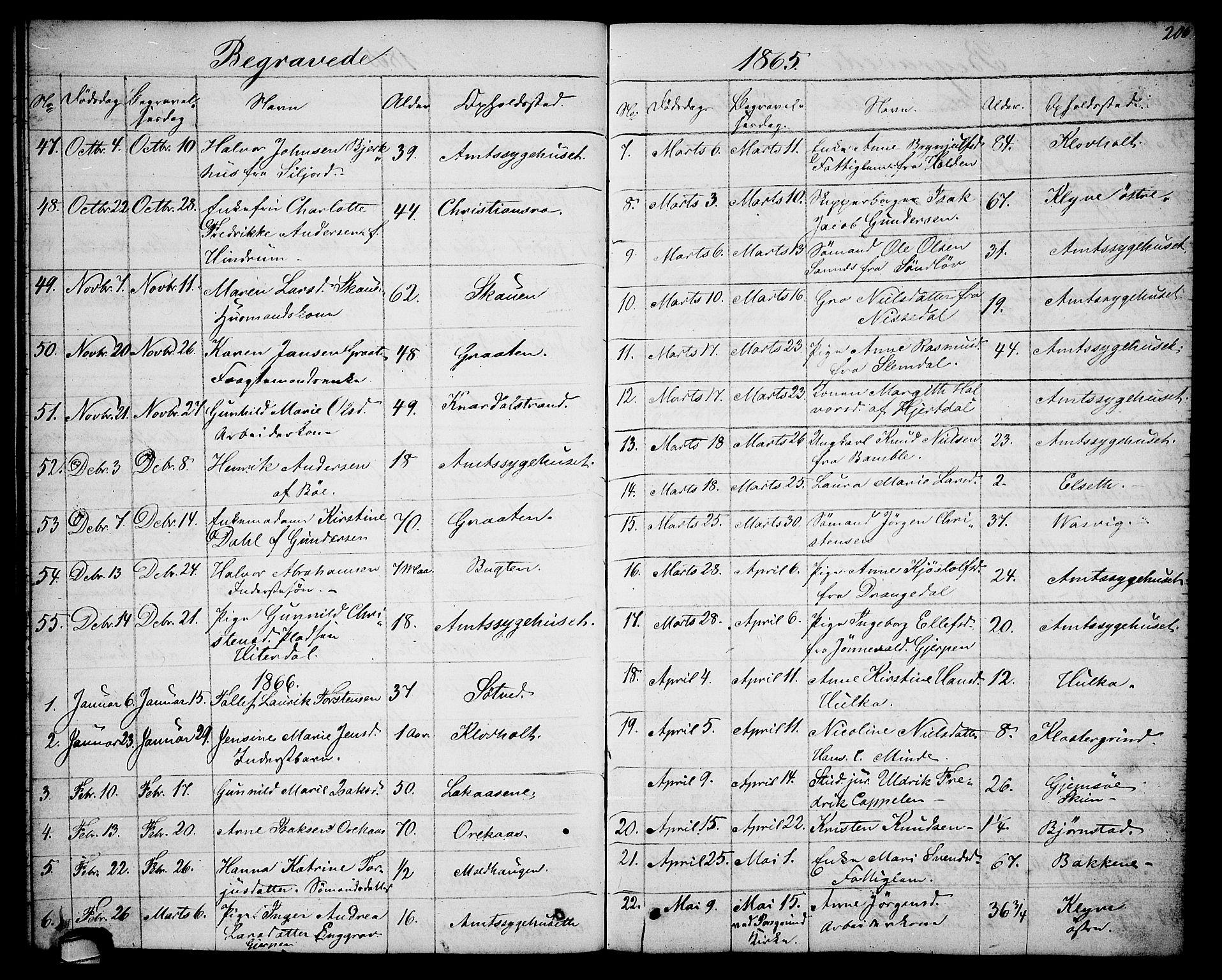SAKO, Solum kirkebøker, G/Ga/L0004: Klokkerbok nr. I 4, 1859-1876, s. 206