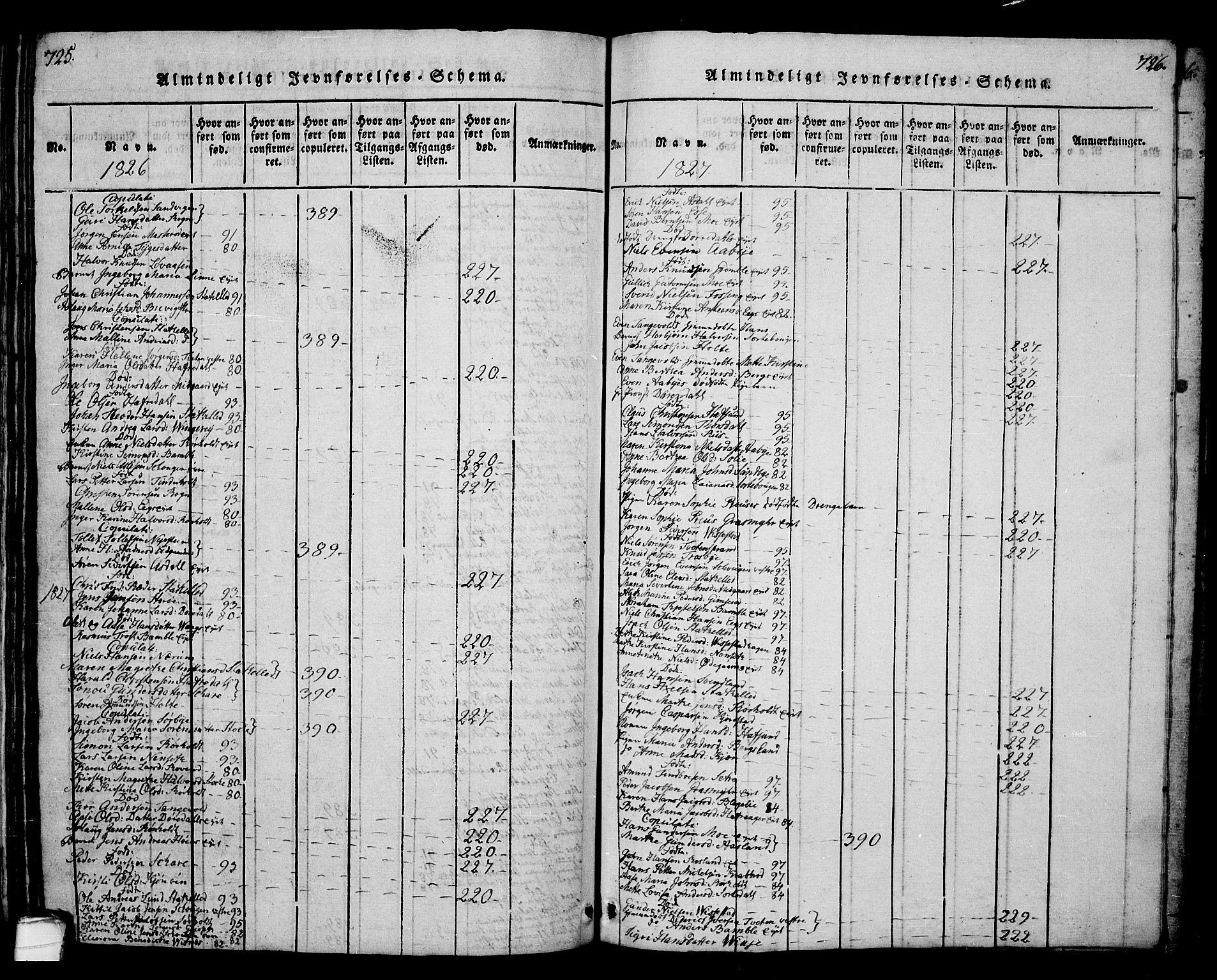 SAKO, Bamble kirkebøker, G/Ga/L0005: Klokkerbok nr. I 5, 1814-1855, s. 725-726