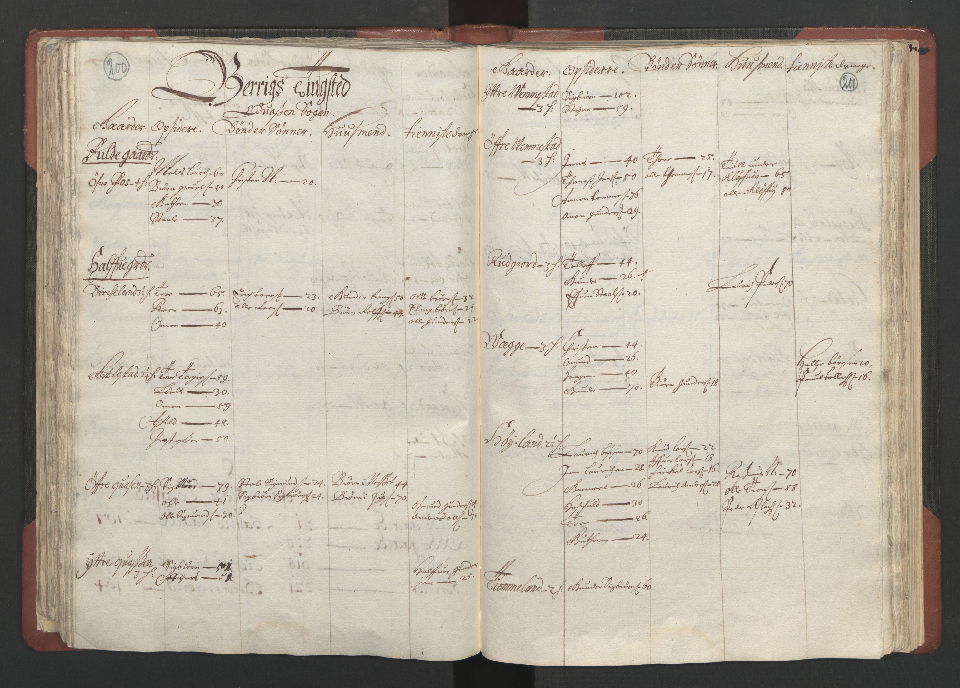 RA, Fogdenes og sorenskrivernes manntall 1664-1666, nr. 10: Lista len, 1664, s. 200-201