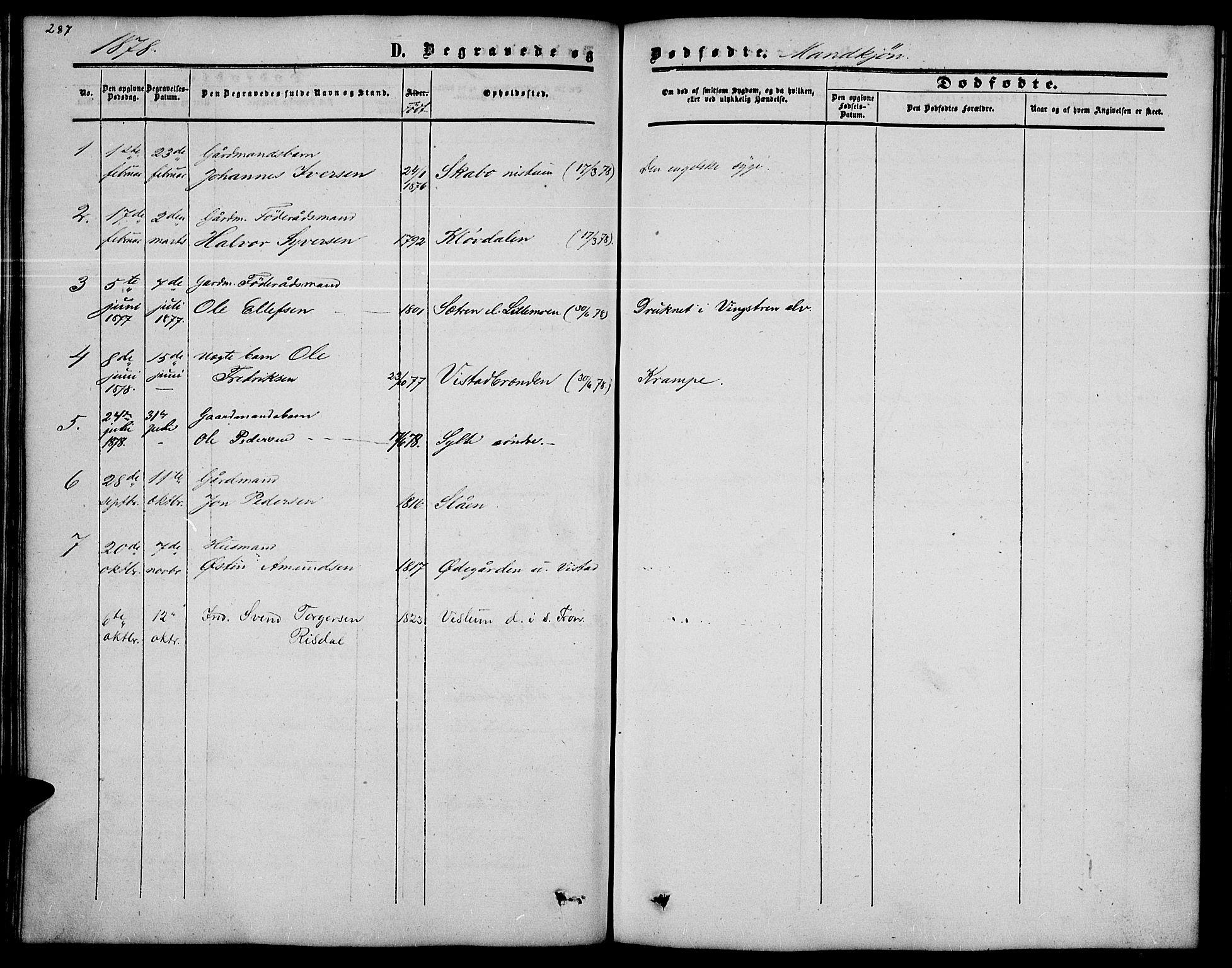 SAH, Nord-Fron prestekontor, Klokkerbok nr. 2, 1851-1883, s. 287