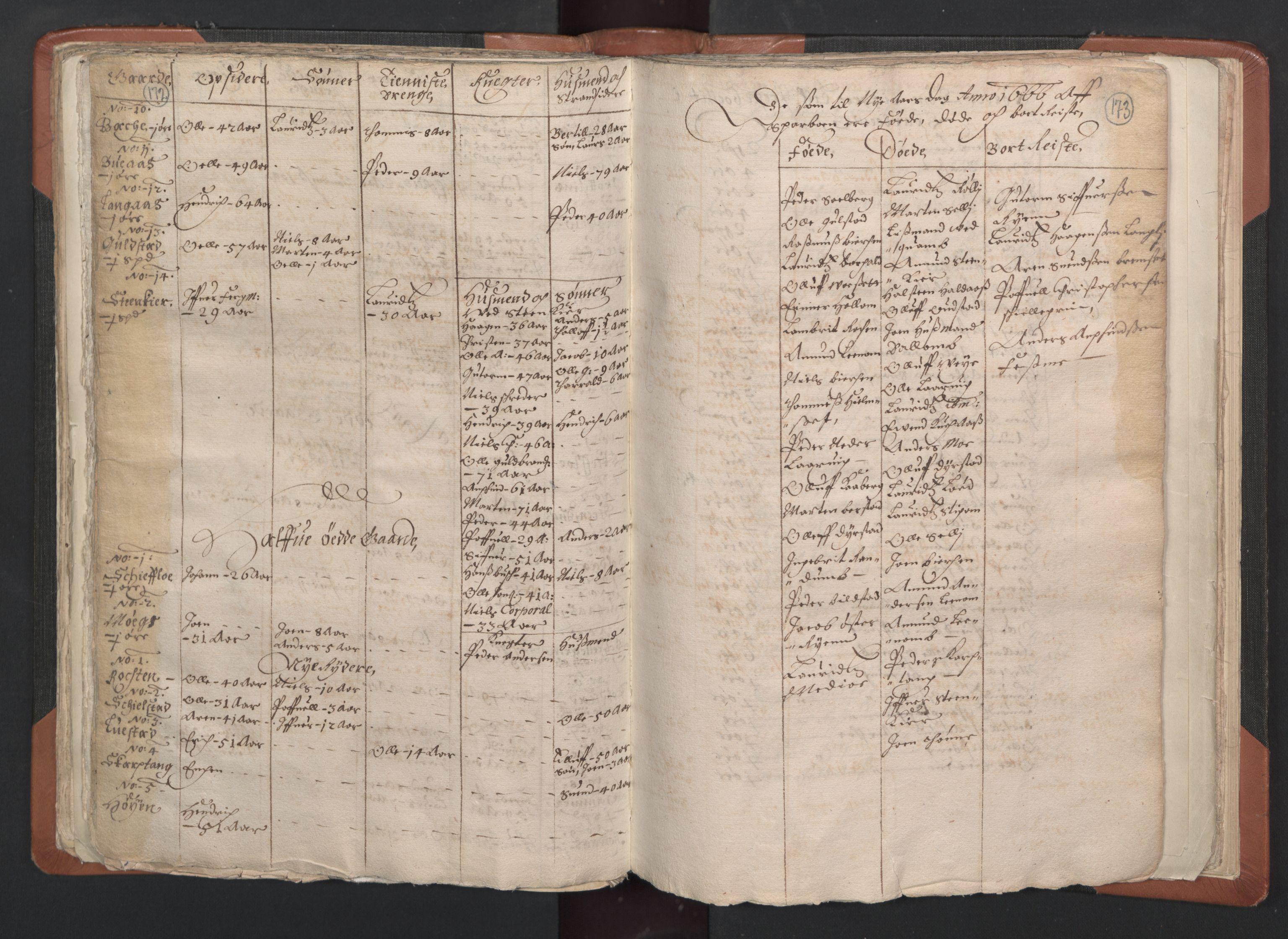 RA, Sogneprestenes manntall 1664-1666, nr. 33: Innherad prosti, 1664-1666, s. 172-173
