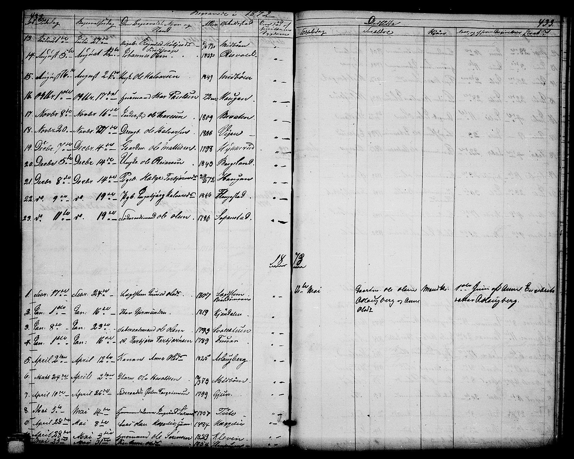 SAKO, Hjartdal kirkebøker, G/Ga/L0002: Klokkerbok nr. I 2, 1854-1888, s. 432-433