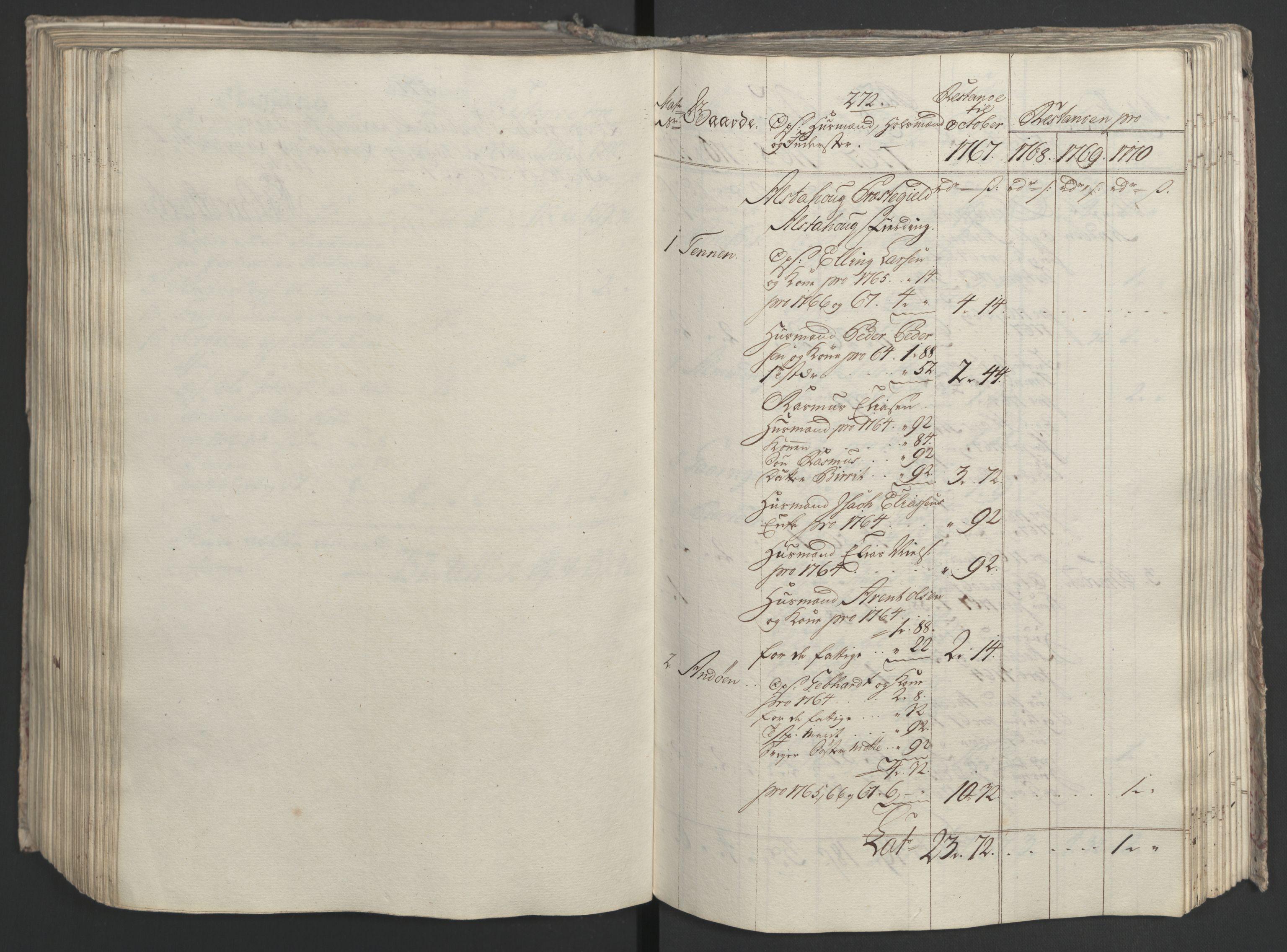 RA, Rentekammeret inntil 1814, Realistisk ordnet avdeling, Ol/L0023: [Gg 10]: Ekstraskatten, 23.09.1762. Helgeland (restanseregister), 1767-1772, s. 531