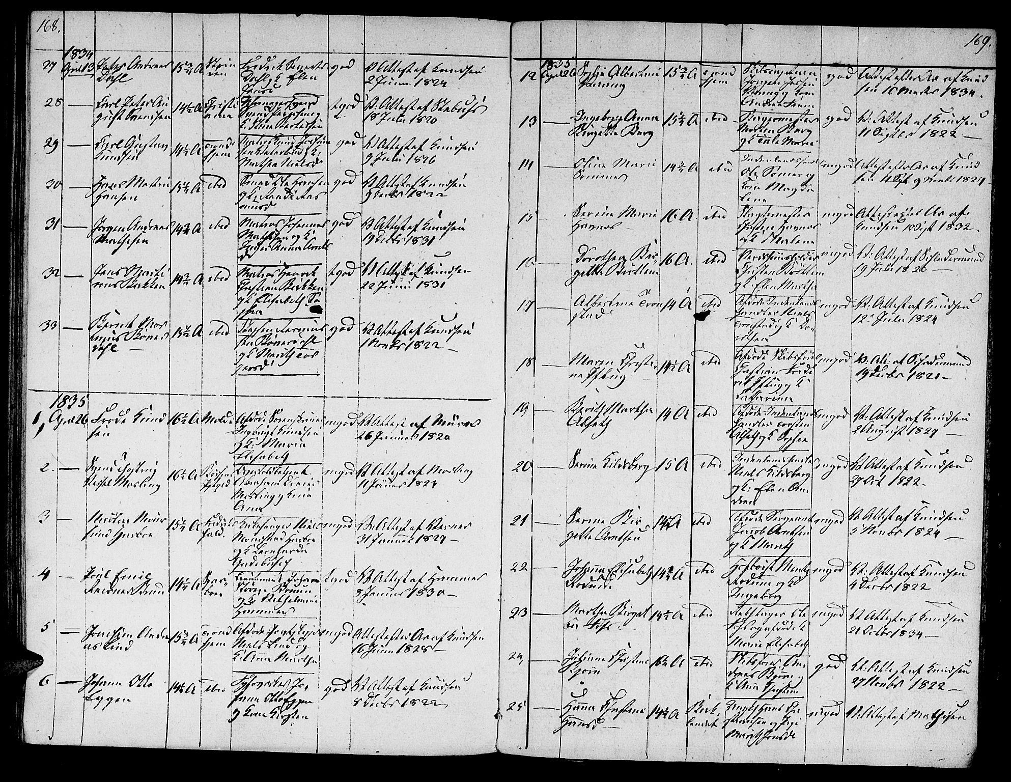 SAT, Ministerialprotokoller, klokkerbøker og fødselsregistre - Sør-Trøndelag, 601/L0069: Residerende kapellans bok nr. 601B02, 1807-1836, s. 168-169