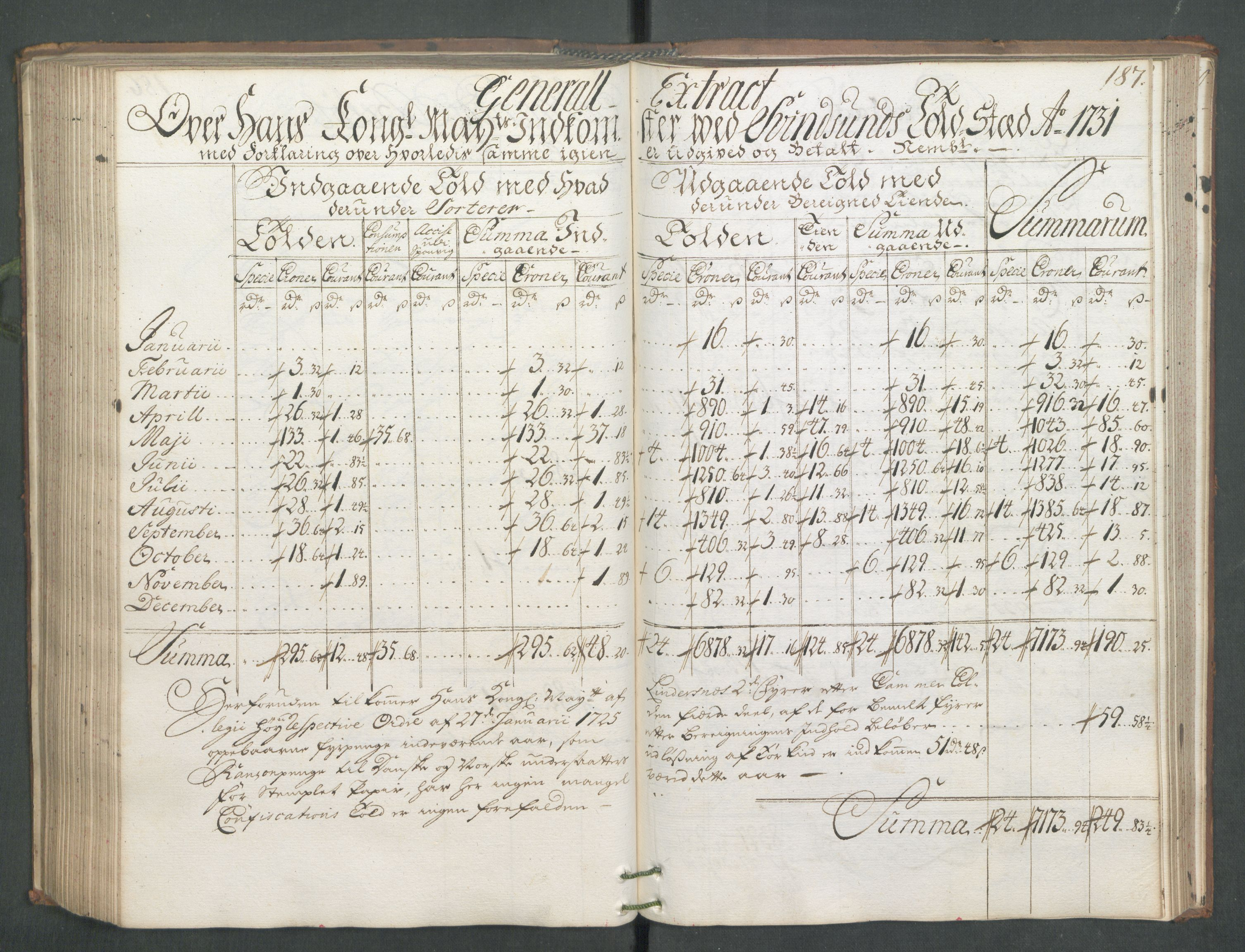 RA, Generaltollkammeret, tollregnskaper, R01/L0006: Tollregnskaper Fredrikshald, 1731, s. 187