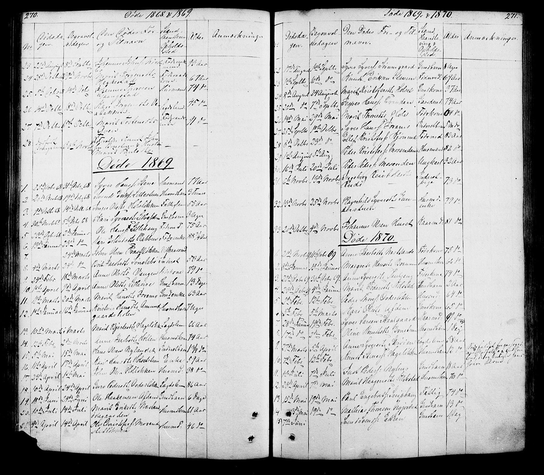 SAH, Lesja prestekontor, Klokkerbok nr. 5, 1850-1894, s. 270-271