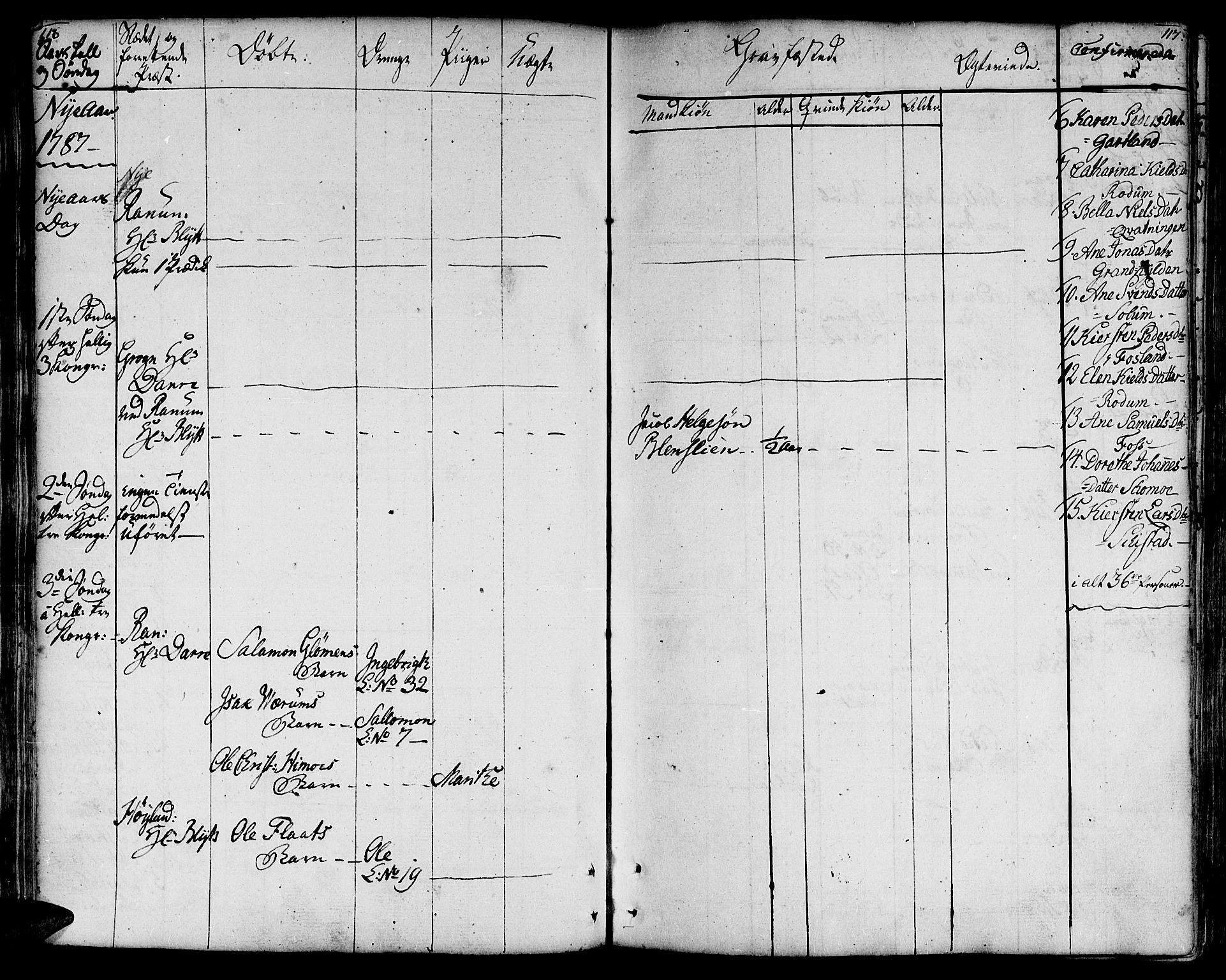 SAT, Ministerialprotokoller, klokkerbøker og fødselsregistre - Nord-Trøndelag, 764/L0544: Ministerialbok nr. 764A04, 1780-1798, s. 116-117