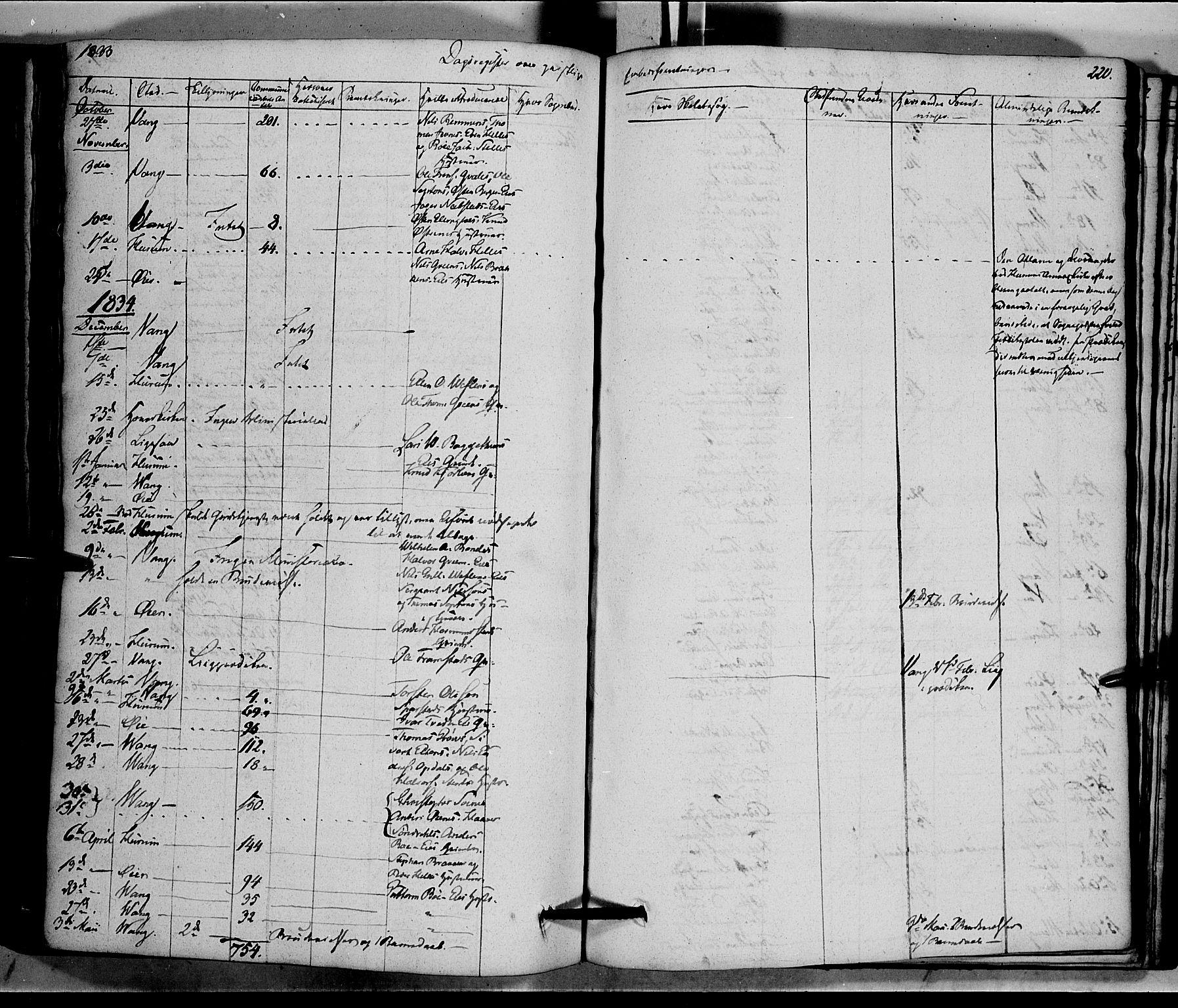 SAH, Vang prestekontor, Valdres, Ministerialbok nr. 5, 1831-1845, s. 220