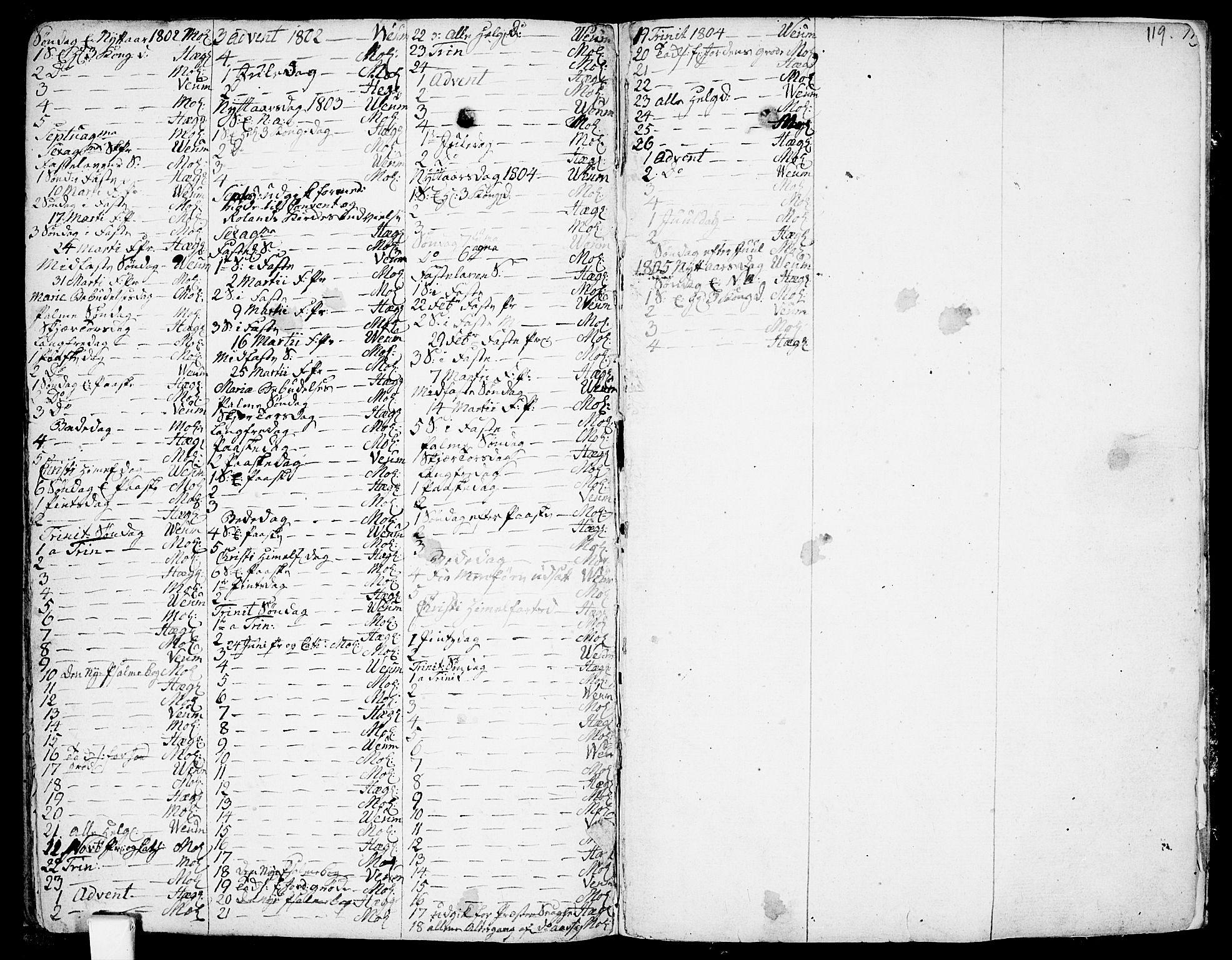 SAKO, Fyresdal kirkebøker, F/Fa/L0002: Ministerialbok nr. I 2, 1769-1814, s. 119