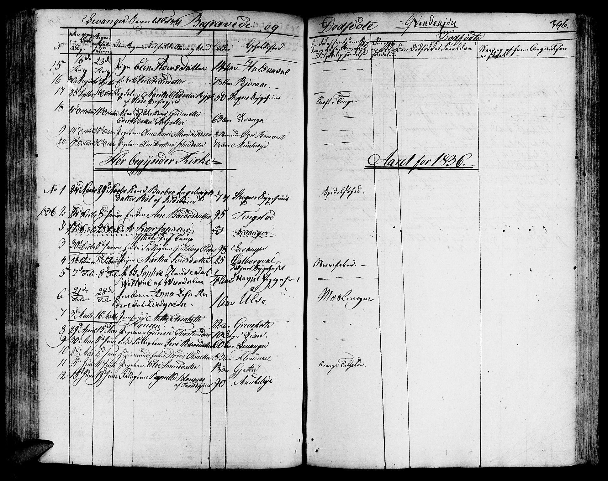 SAT, Ministerialprotokoller, klokkerbøker og fødselsregistre - Nord-Trøndelag, 717/L0152: Ministerialbok nr. 717A05 /3, 1828-1836, s. 396