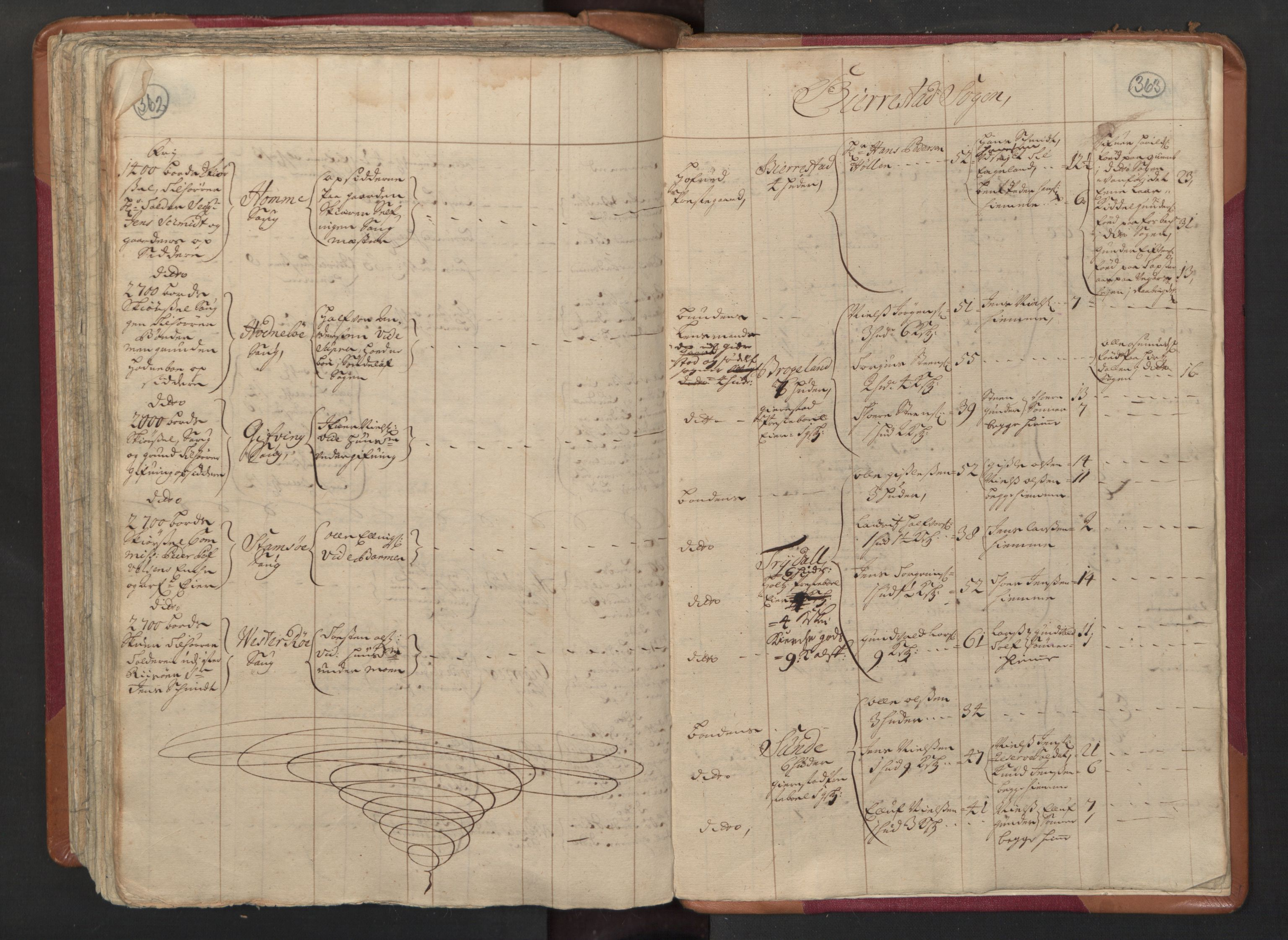 RA, Manntallet 1701, nr. 3: Nedenes fogderi, 1701, s. 362-363