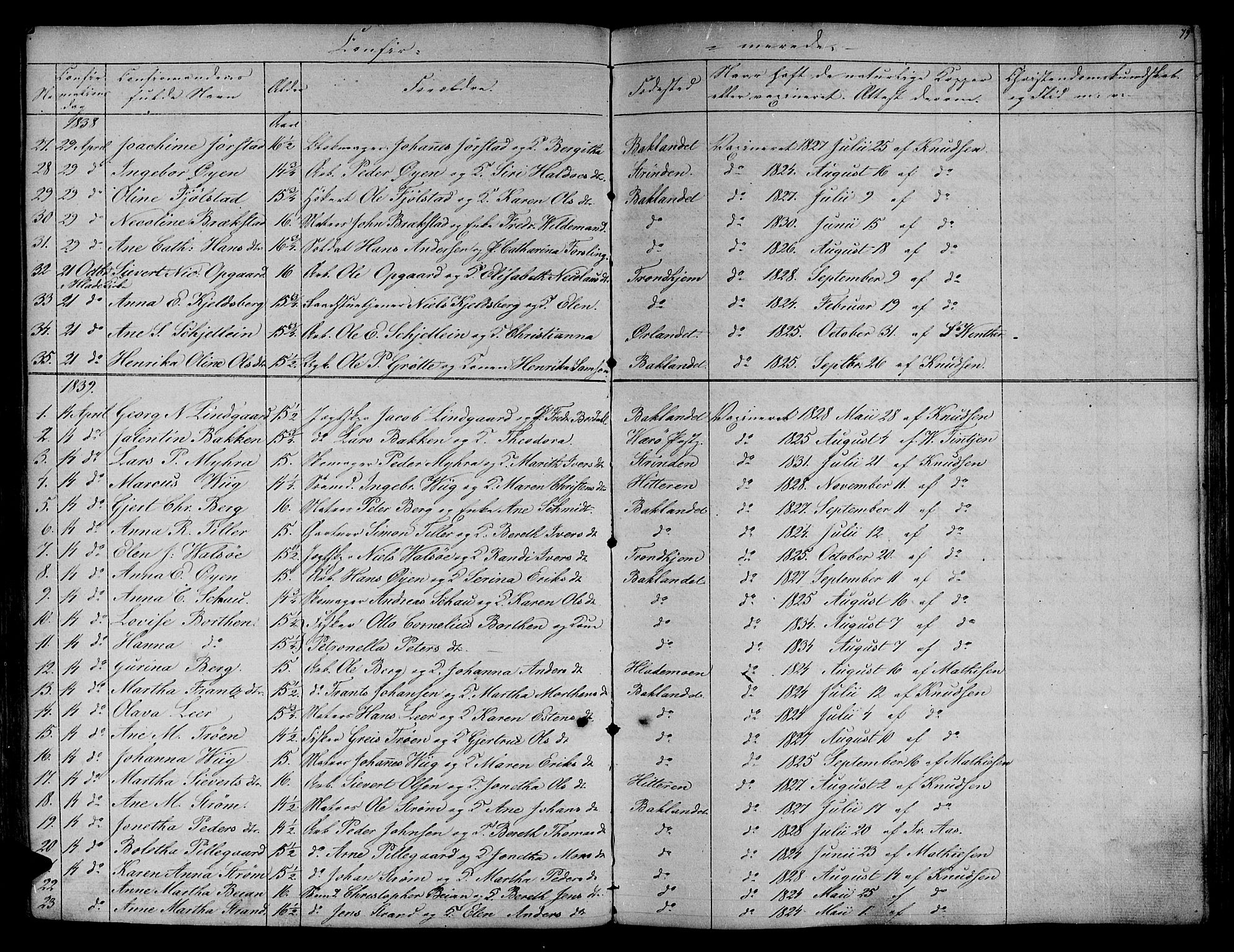 SAT, Ministerialprotokoller, klokkerbøker og fødselsregistre - Sør-Trøndelag, 604/L0182: Ministerialbok nr. 604A03, 1818-1850, s. 79