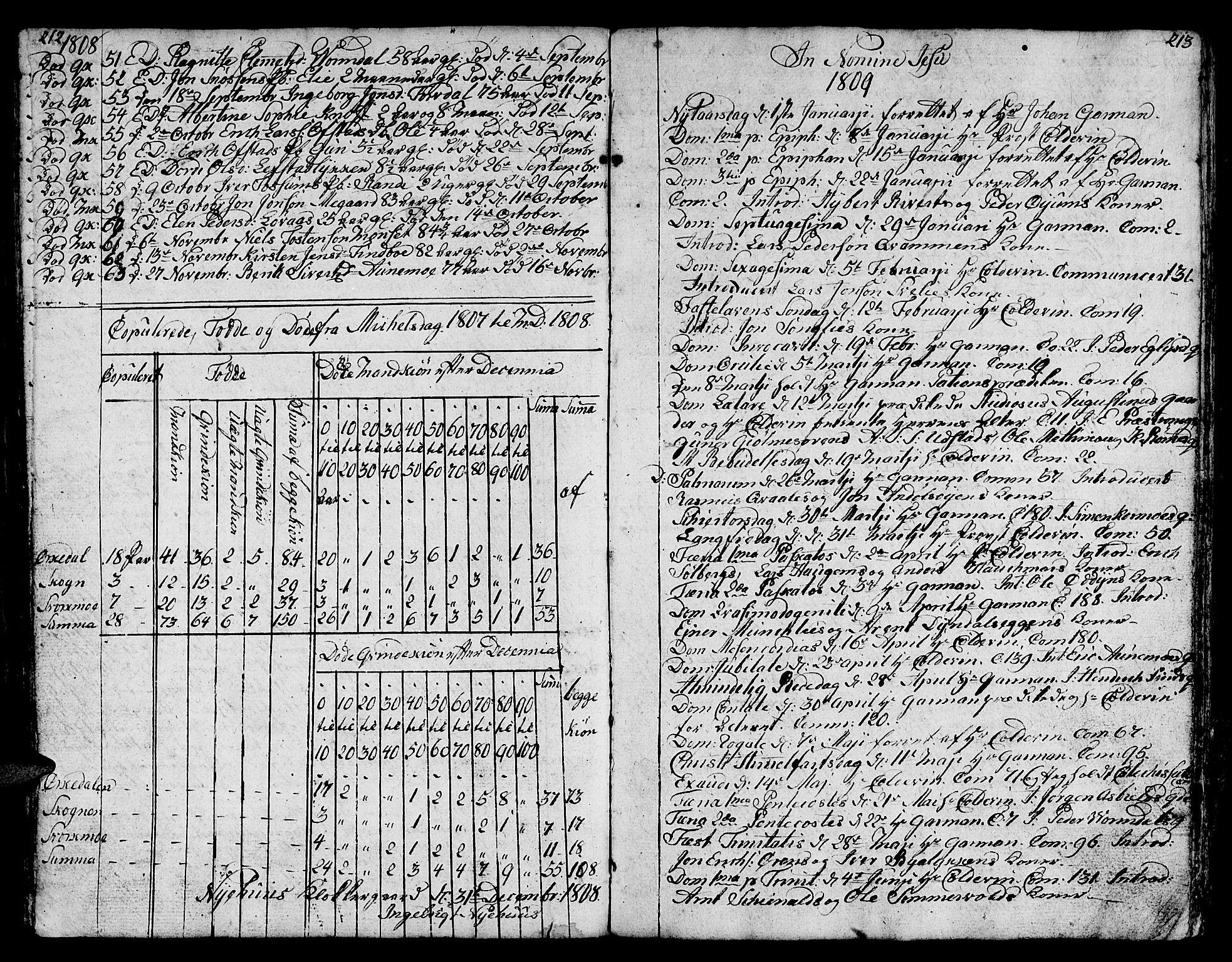 SAT, Ministerialprotokoller, klokkerbøker og fødselsregistre - Sør-Trøndelag, 668/L0815: Klokkerbok nr. 668C04, 1791-1815, s. 212-213