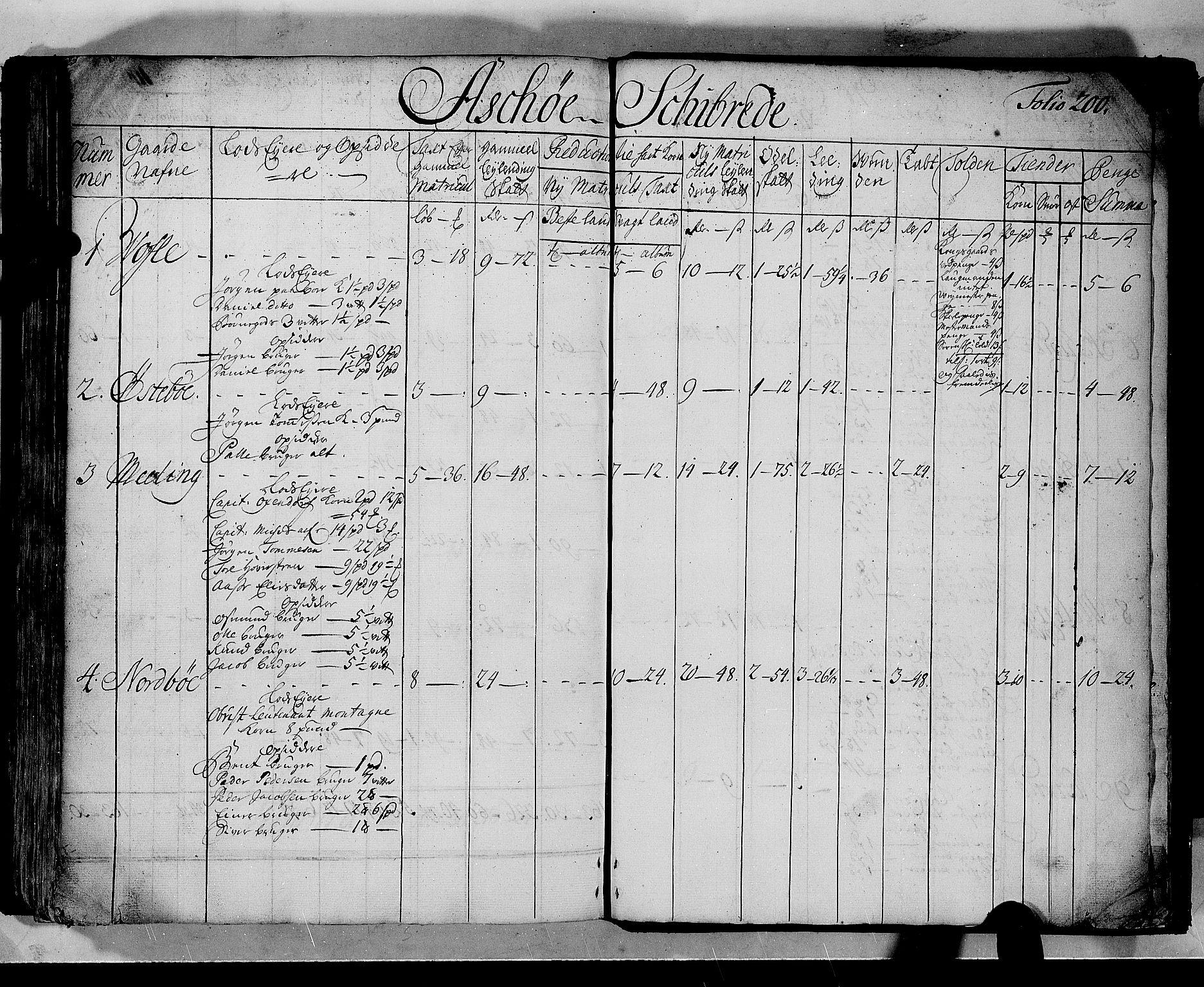 RA, Rentekammeret inntil 1814, Realistisk ordnet avdeling, N/Nb/Nbf/L0133b: Ryfylke matrikkelprotokoll, 1723, s. 199b-200a