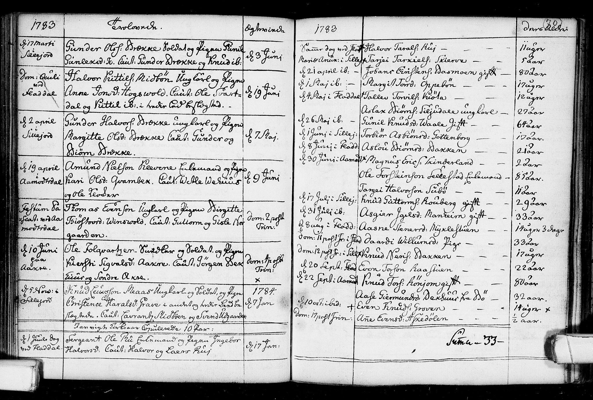 SAKO, Seljord kirkebøker, F/Fa/L0008: Ministerialbok nr. I 8, 1755-1814, s. 70