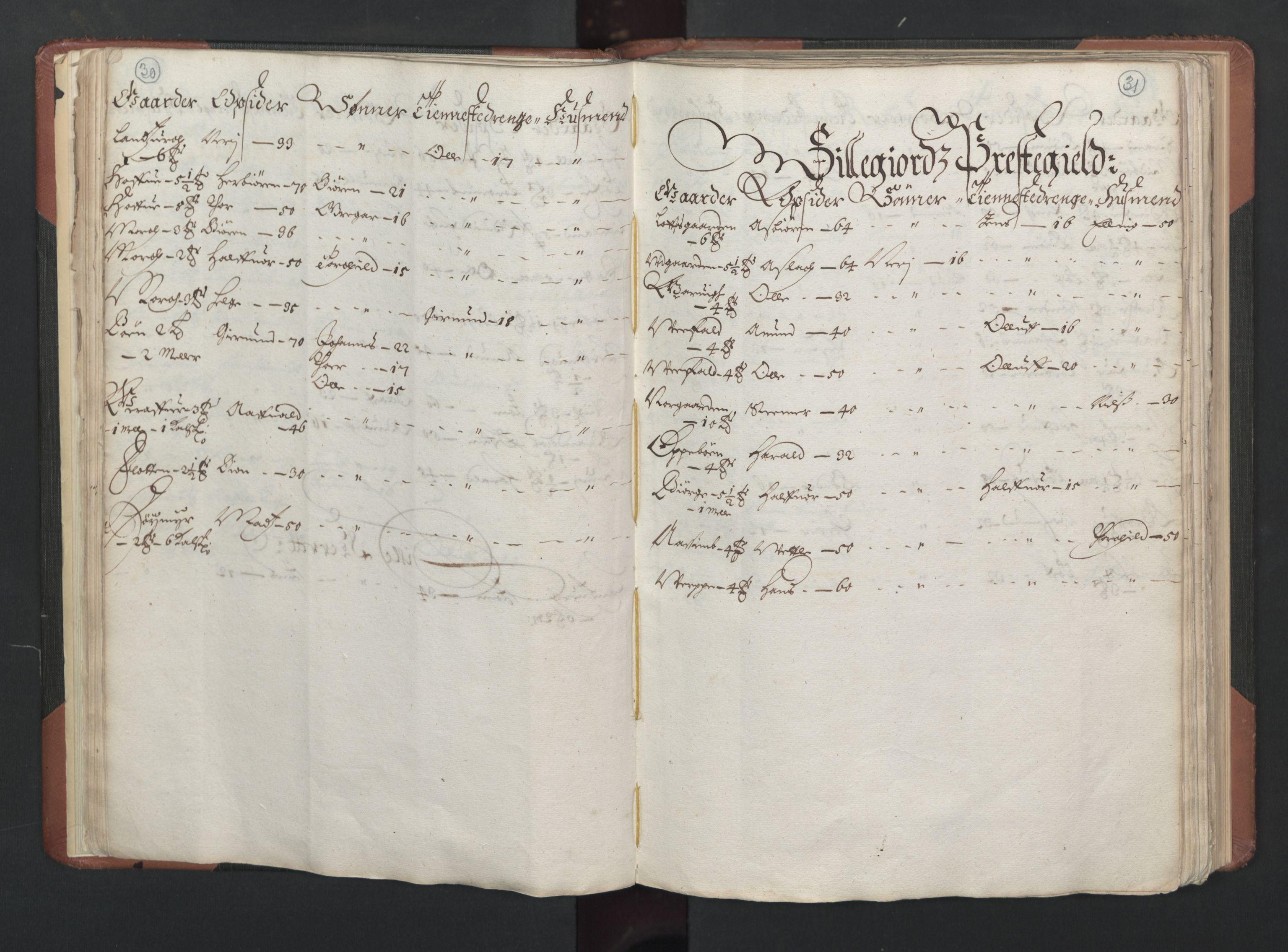RA, Fogdenes og sorenskrivernes manntall 1664-1666, nr. 6: Øvre og Nedre Telemark fogderi og Bamble fogderi , 1664, s. 30-31