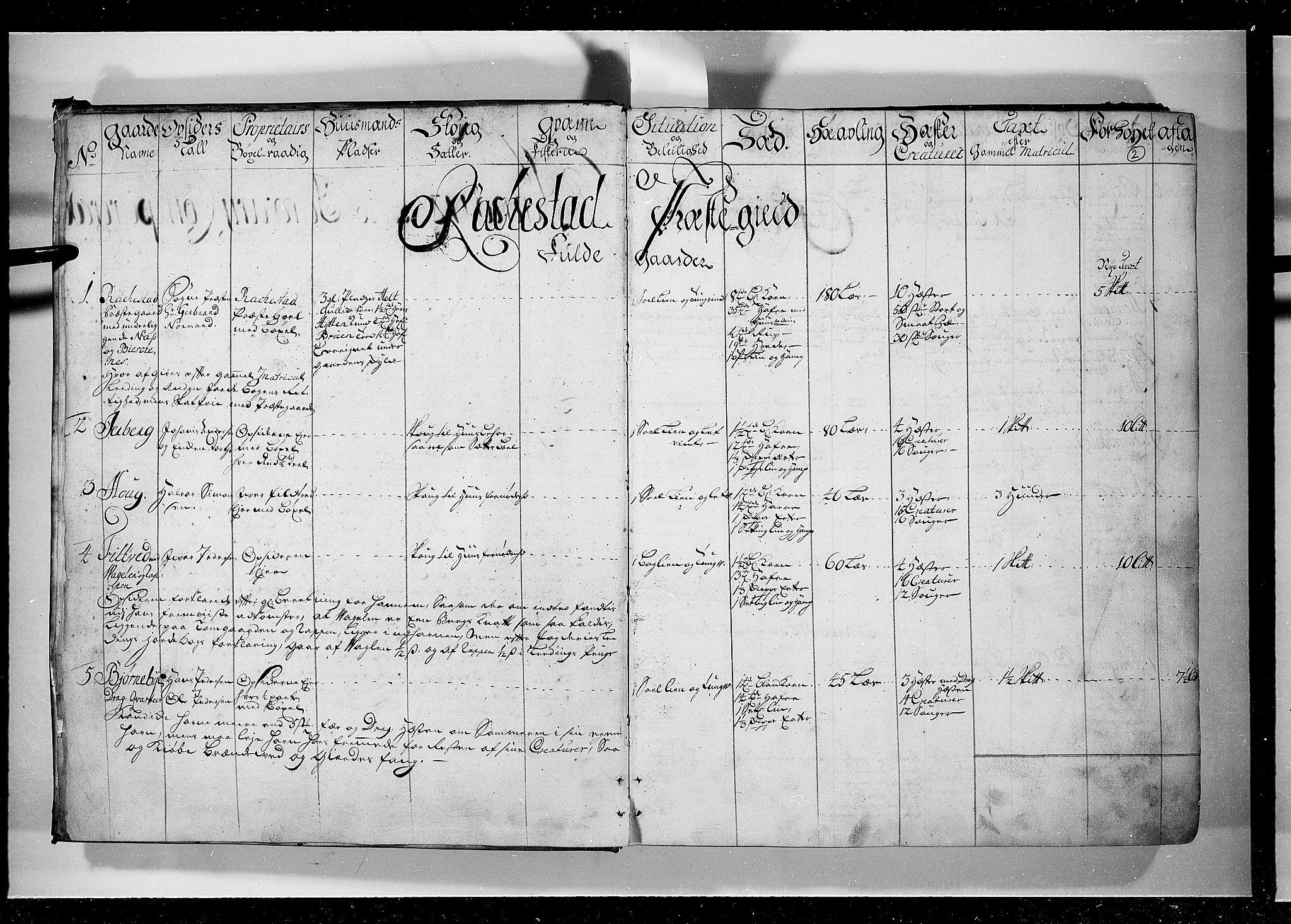 RA, Rentekammeret inntil 1814, Realistisk ordnet avdeling, N/Nb/Nbf/L0099: Rakkestad, Heggen og Frøland eksaminasjonsprotokoll, 1723, s. 1b-2a