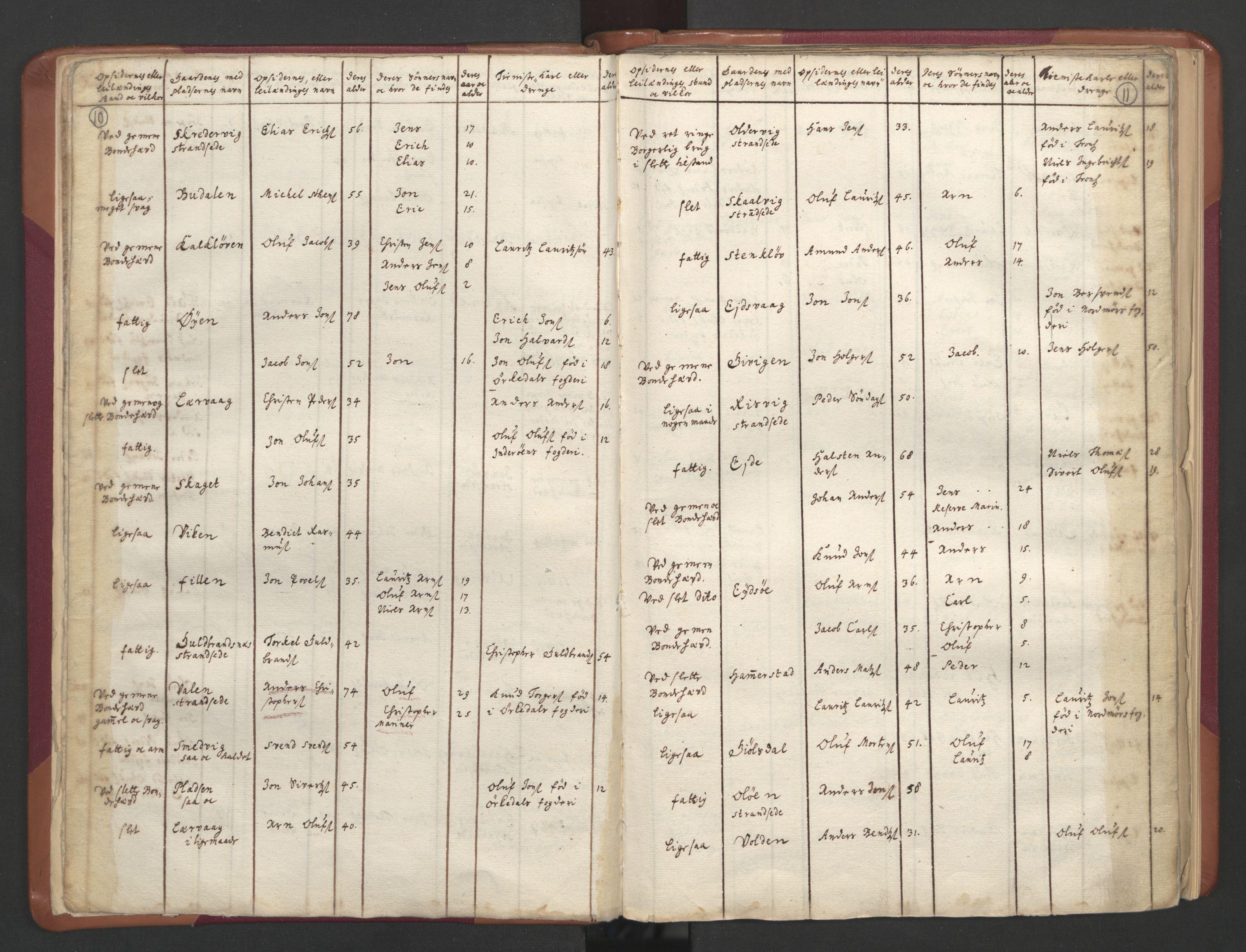 RA, Manntallet 1701, nr. 12: Fosen fogderi, 1701, s. 10-11