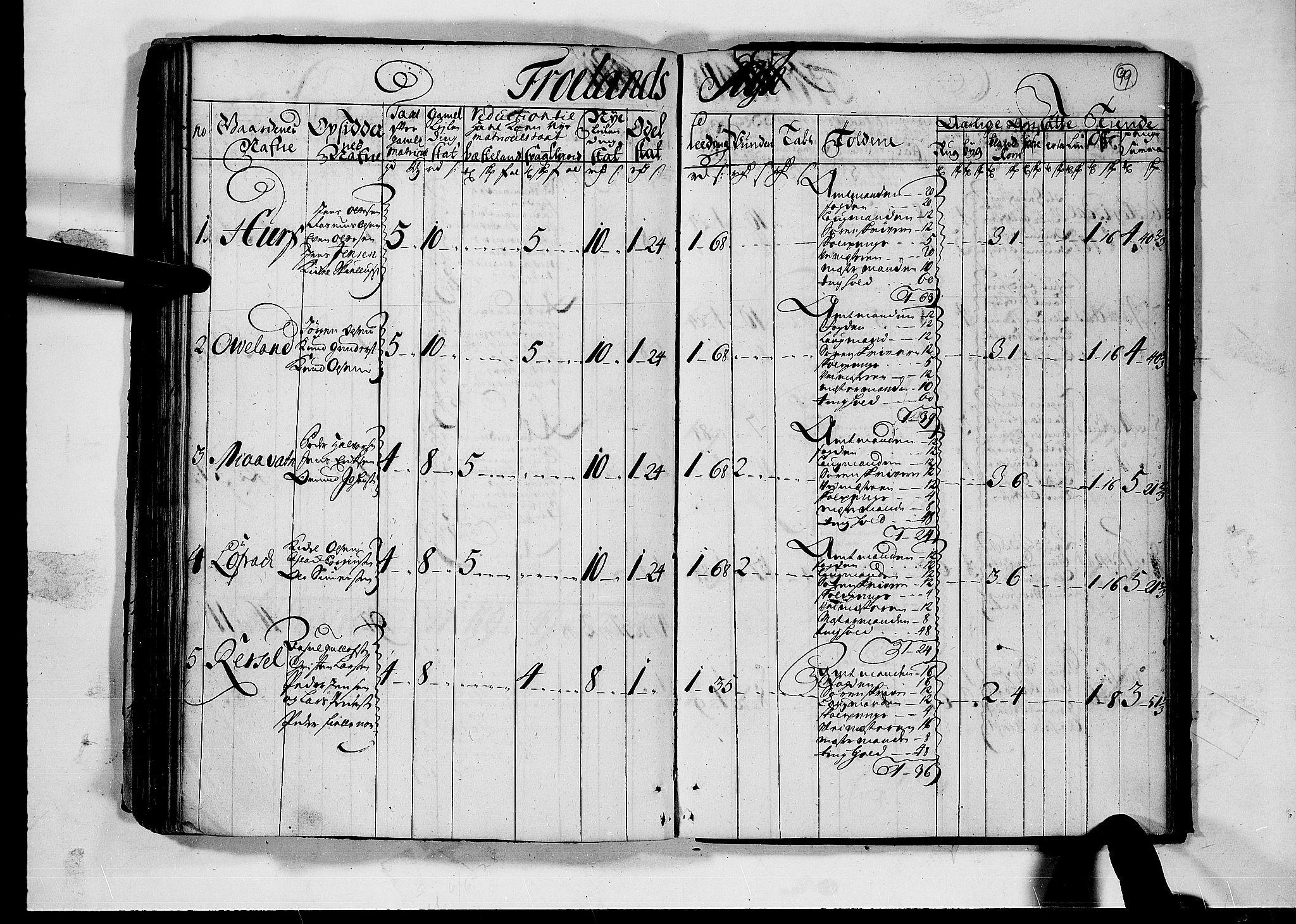 RA, Rentekammeret inntil 1814, Realistisk ordnet avdeling, N/Nb/Nbf/L0124: Nedenes matrikkelprotokoll, 1723, s. 98b-99a