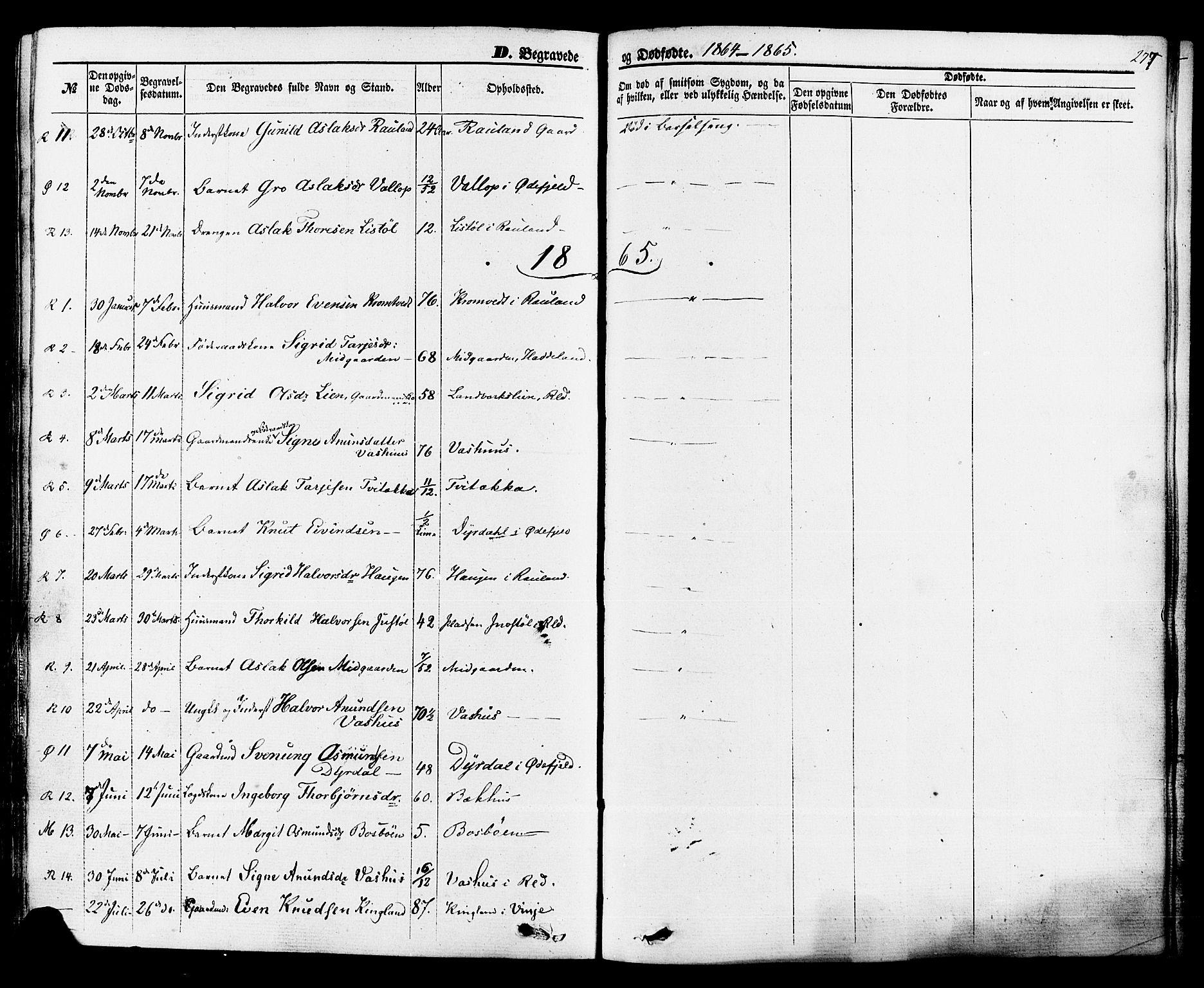 SAKO, Rauland kirkebøker, F/Fa/L0003: Ministerialbok nr. 3, 1859-1886, s. 277