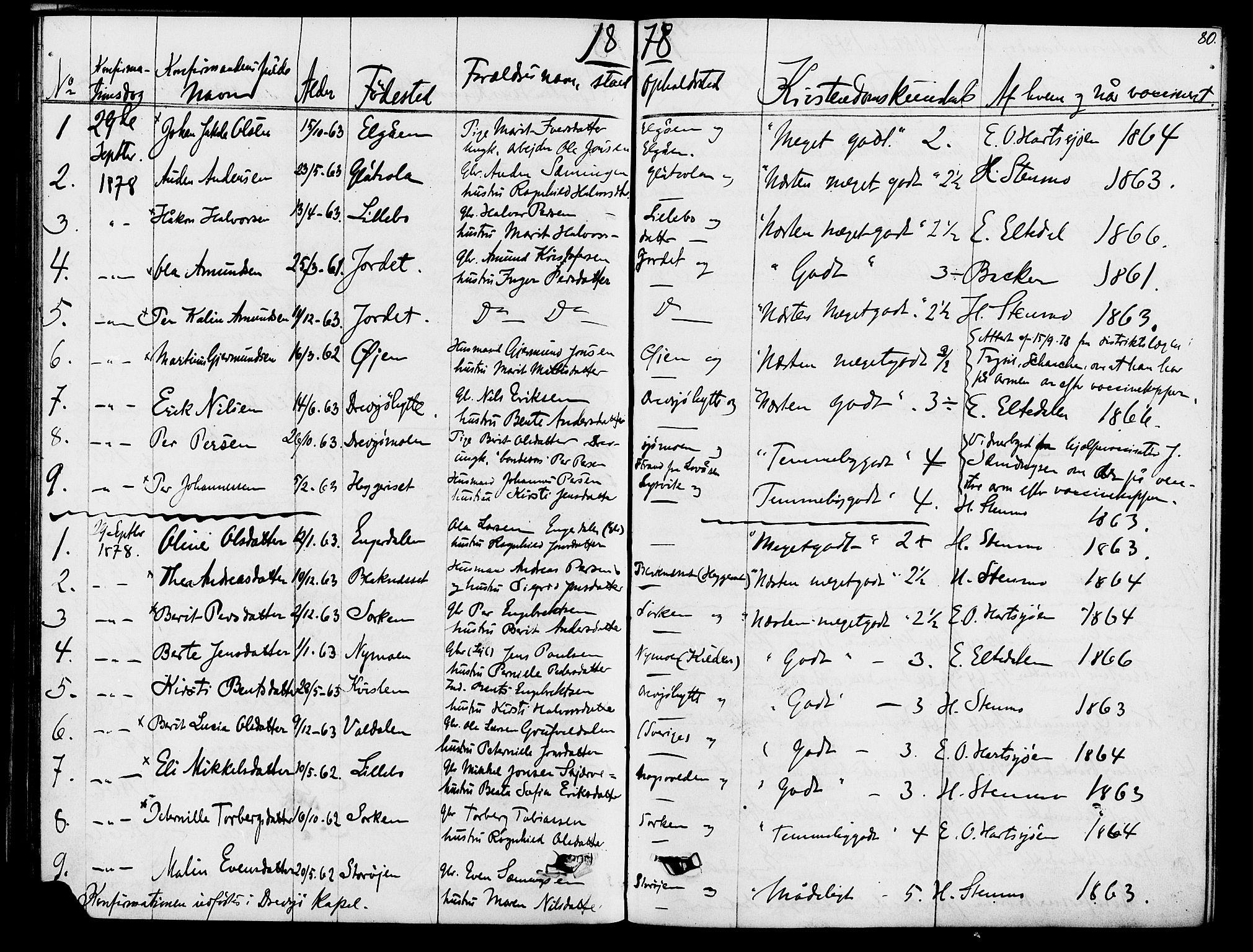 SAH, Rendalen prestekontor, H/Ha/Hab/L0002: Klokkerbok nr. 2, 1858-1880, s. 80